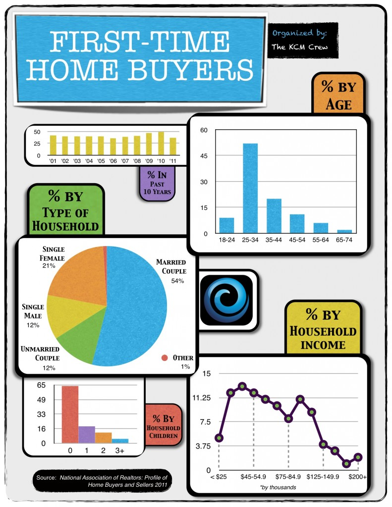keeping current matters first time buyers the stats