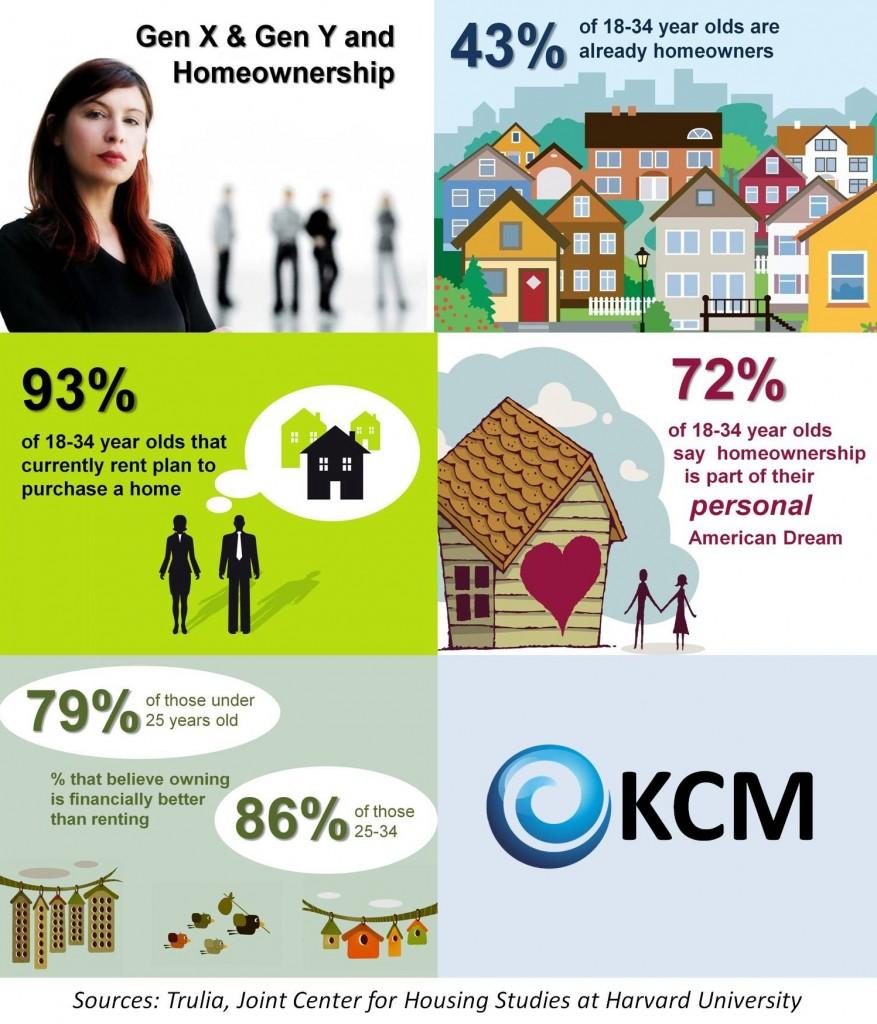 Gen x infographic