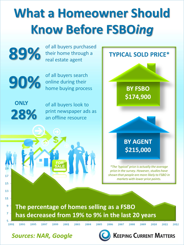 Fsbo what you should know before trying infographic for Fsbo flyers for realtors letters for fsbos