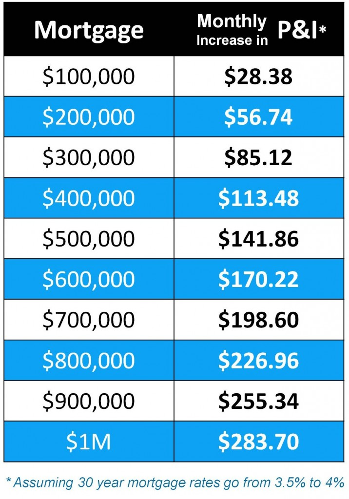 projected mortgage rates Use our mortgage payment calculator to figure out your monthly payment for either a new purchase or refinance.