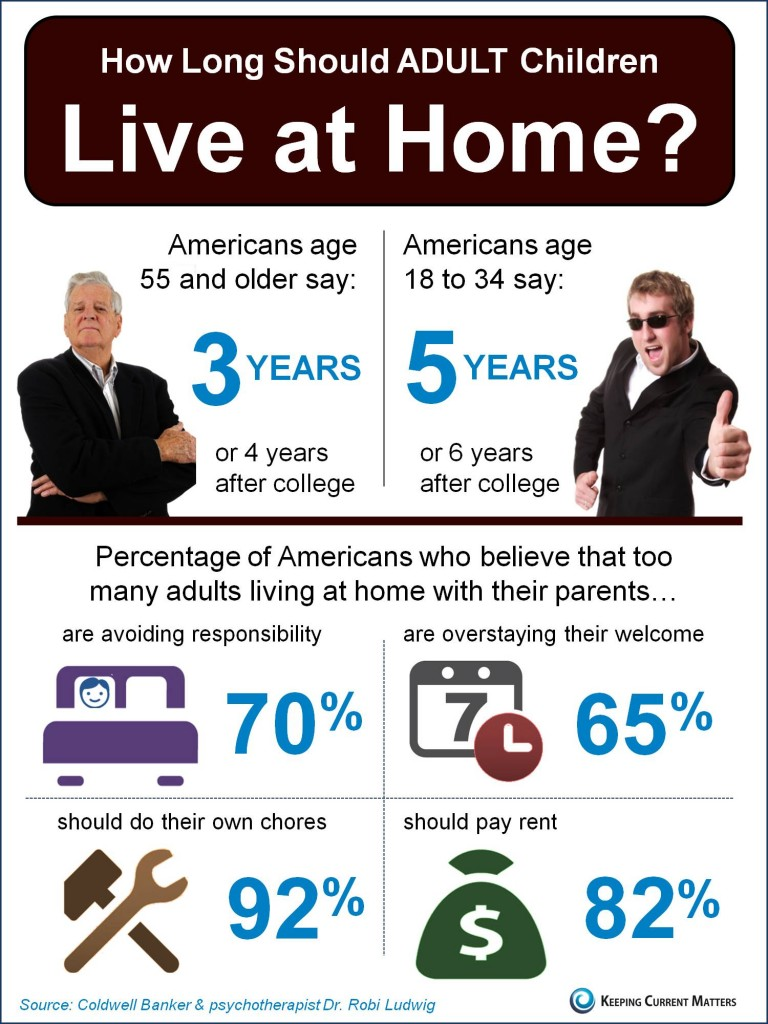 keeping current matters young adults living at home infographic. Black Bedroom Furniture Sets. Home Design Ideas