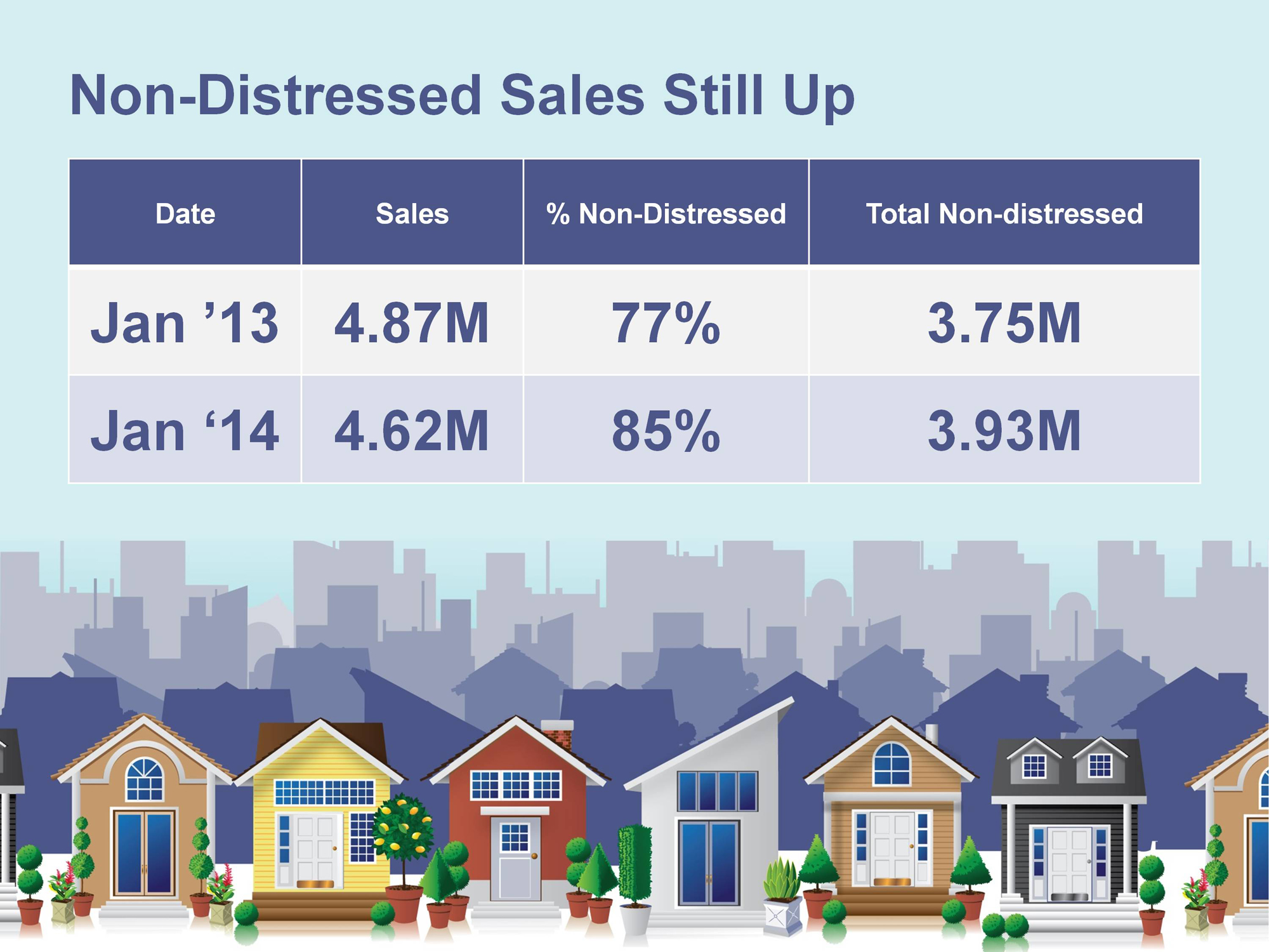 Distressed Properties Market Update