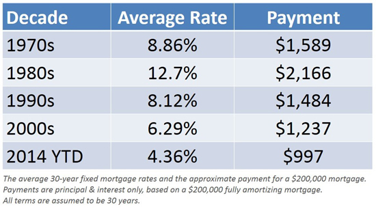 Denver interest rates