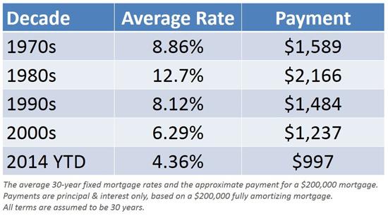 Rates over decades