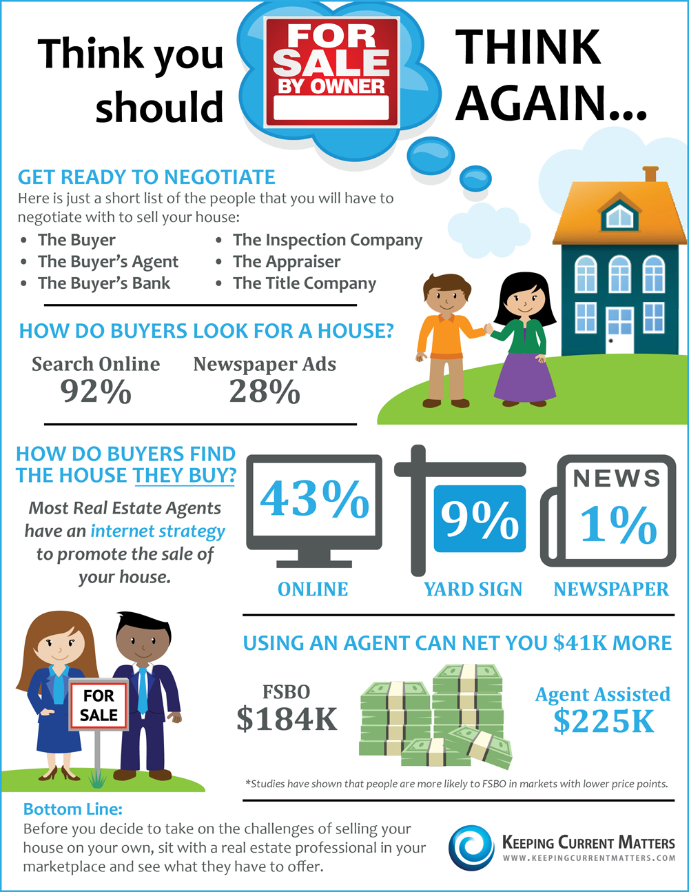 think you should for sale by owner think again infographic