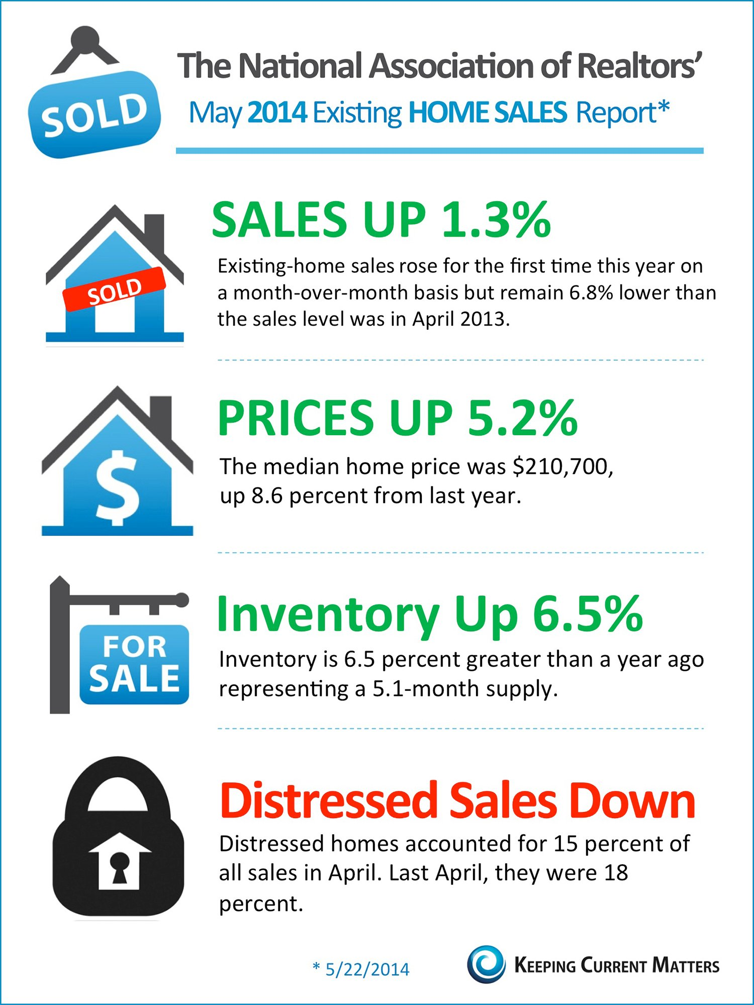 NAR's Existing Home Sales Report | The KCM Crew