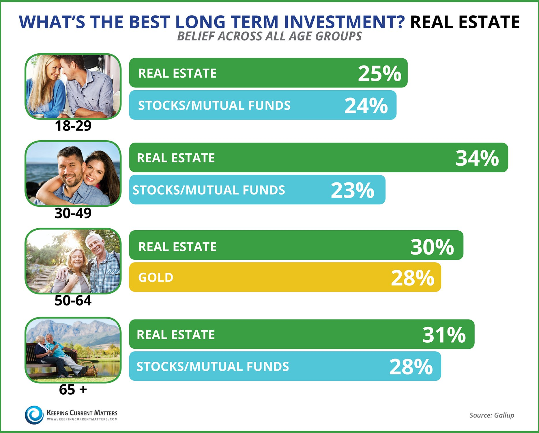 Real Estate: Best Long Term Investment | Keeping Current Matters
