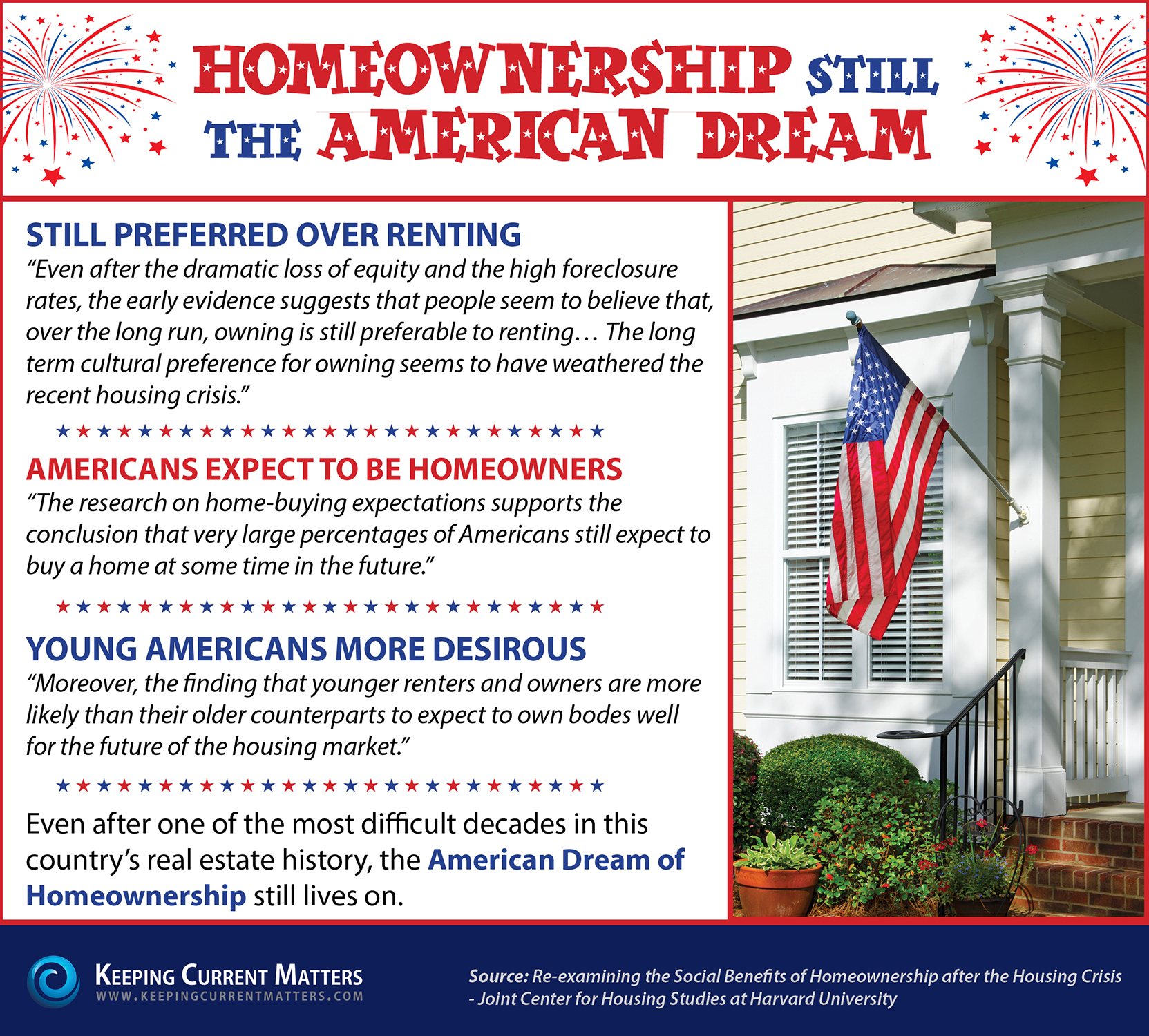 homeownership still the american dream infographic keeping current matters. Black Bedroom Furniture Sets. Home Design Ideas