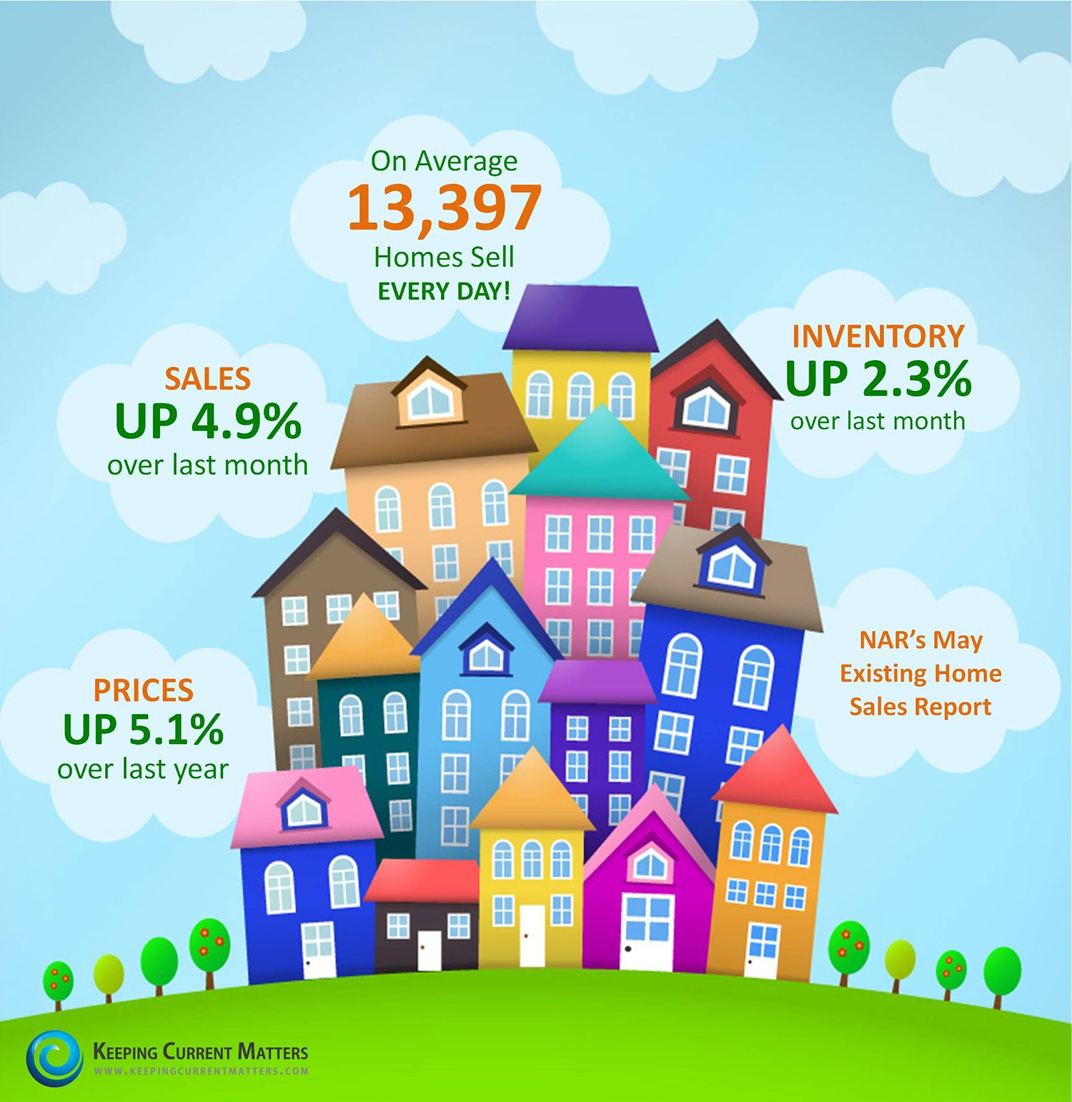 NAR's Existing Home Sales Report | Keeping Current Matters