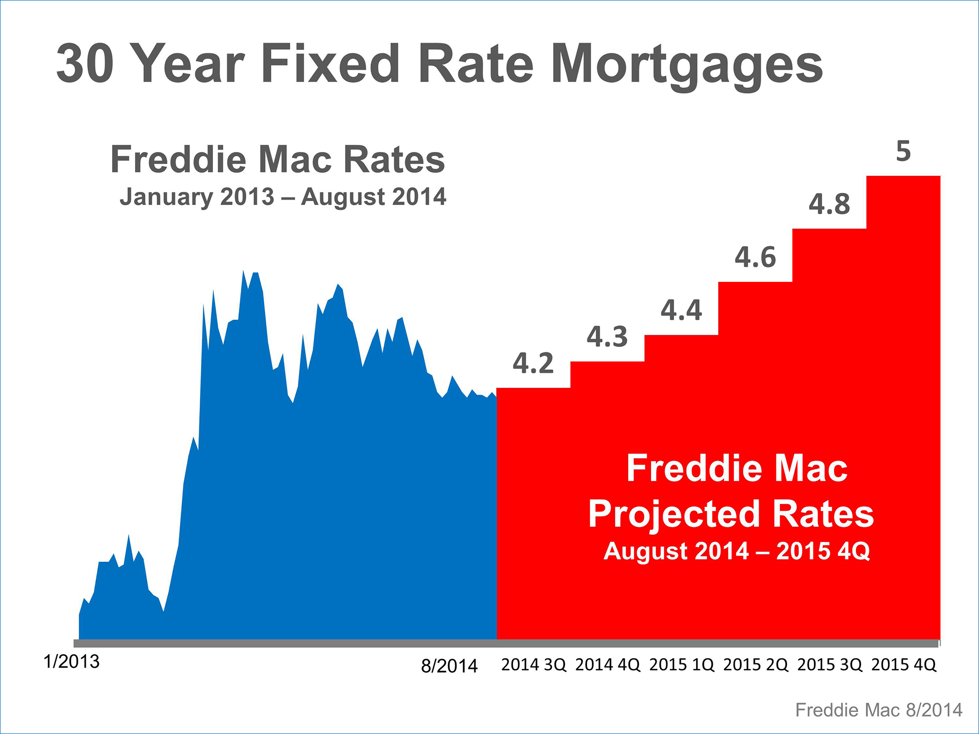 Where Are Mortgage Rates Headed Keeping Current Matters