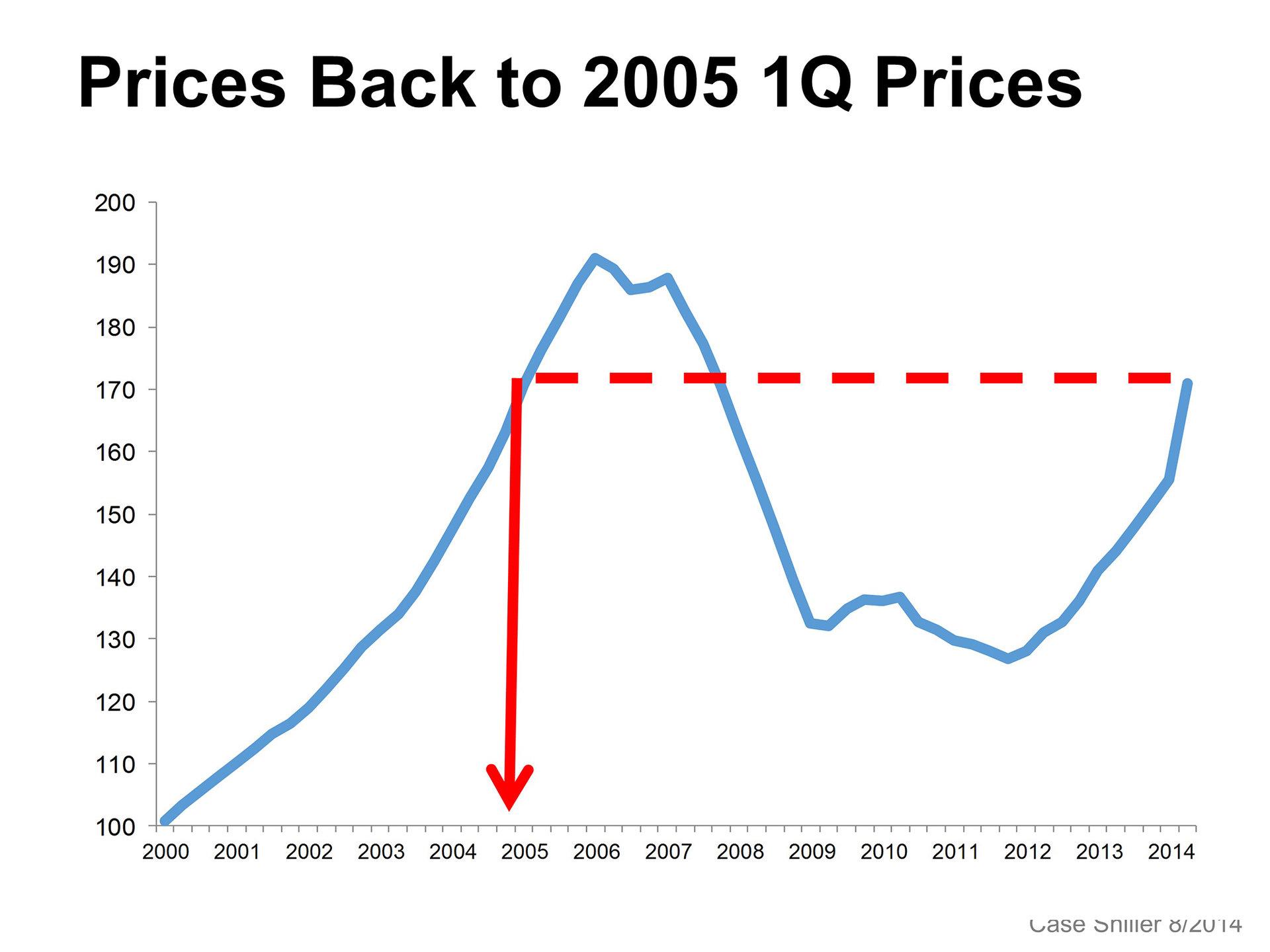 Prices Return to 2005 Average