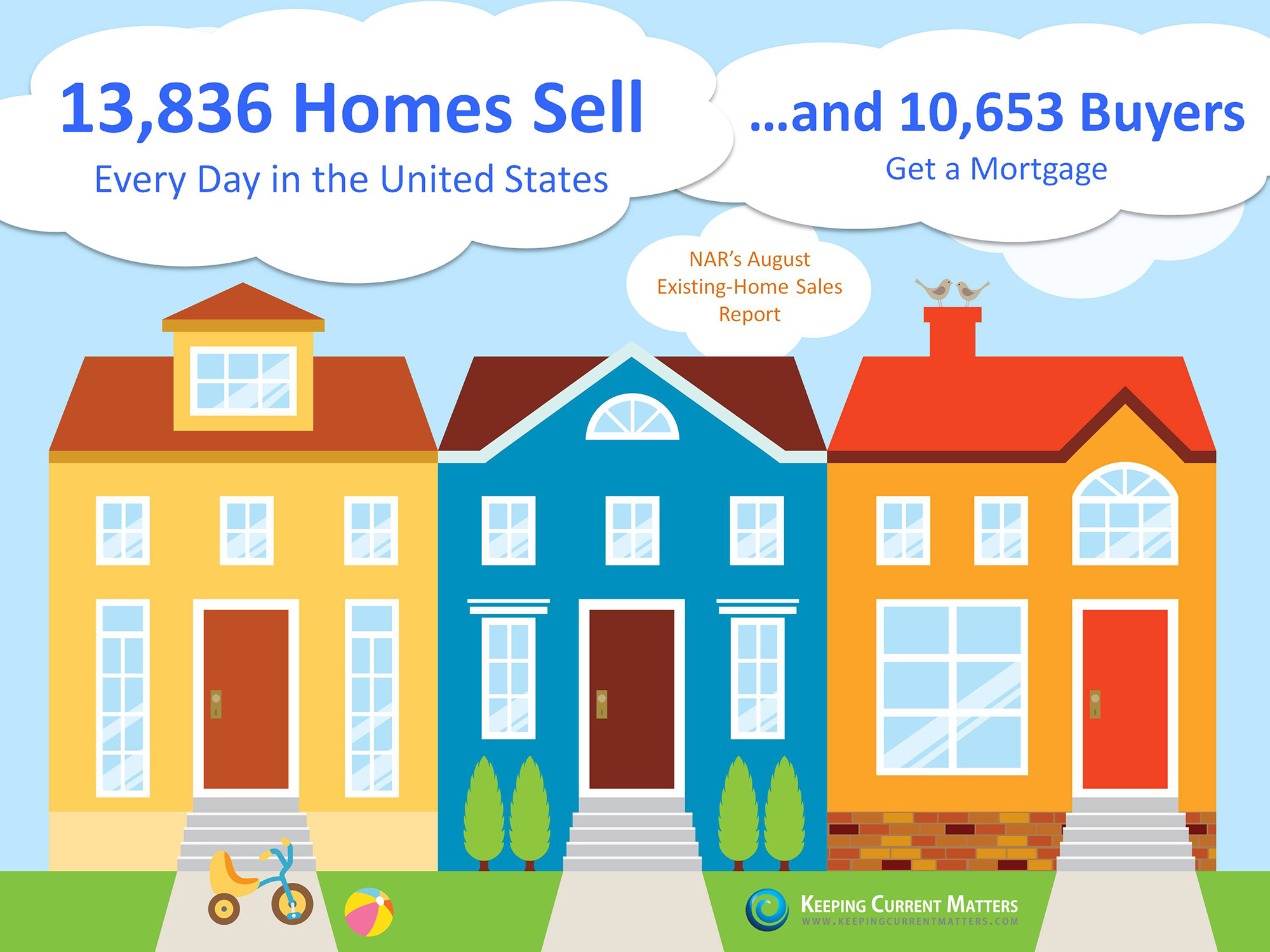 How Many Homes Sell Every Day?