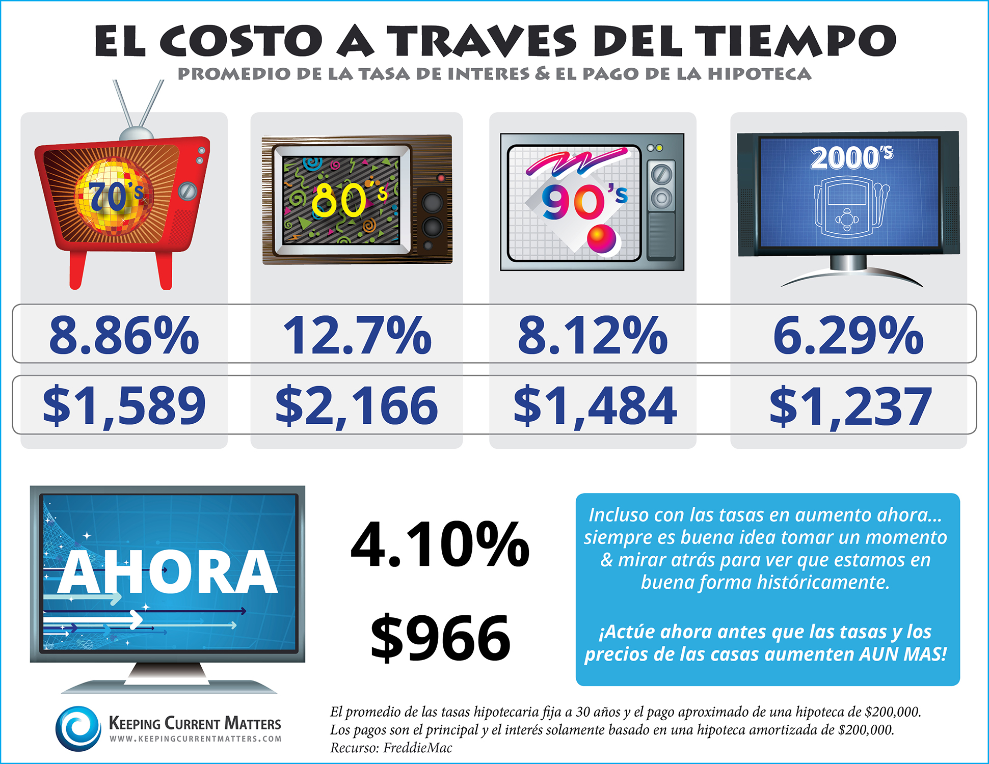 El Costo a Traves Del Tiempo [INFOGRAFIA] | Keeping Current Matters