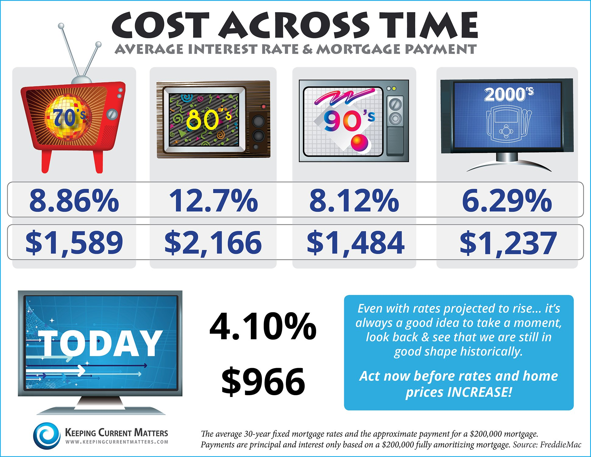 Cost Across Time [INFOGRAPHIC] | Keeping Current Matters