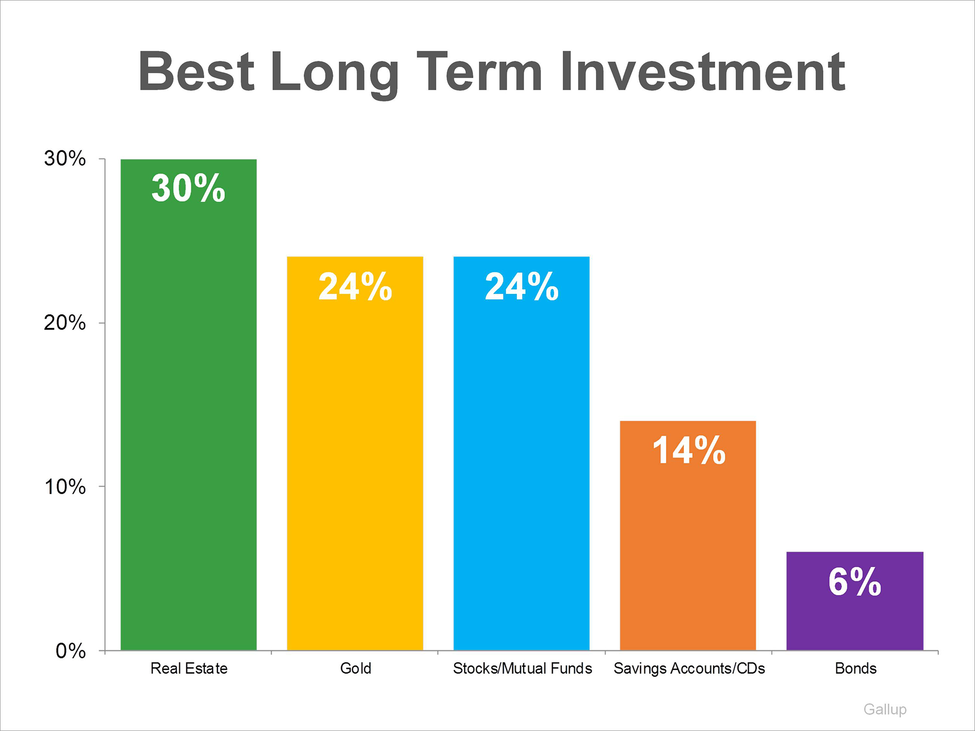 What is the best investment option for long term savings