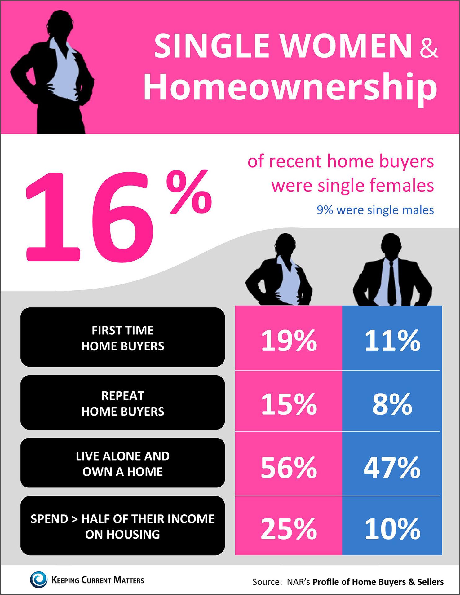 Single Women and Homeownership
