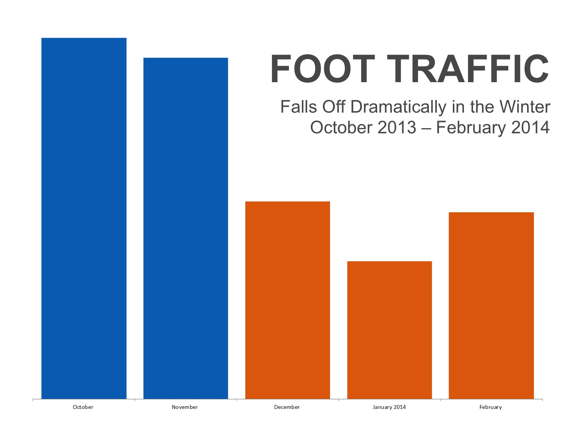 Foot Traffic to Decline in Winter Months | Keeping Current Matters