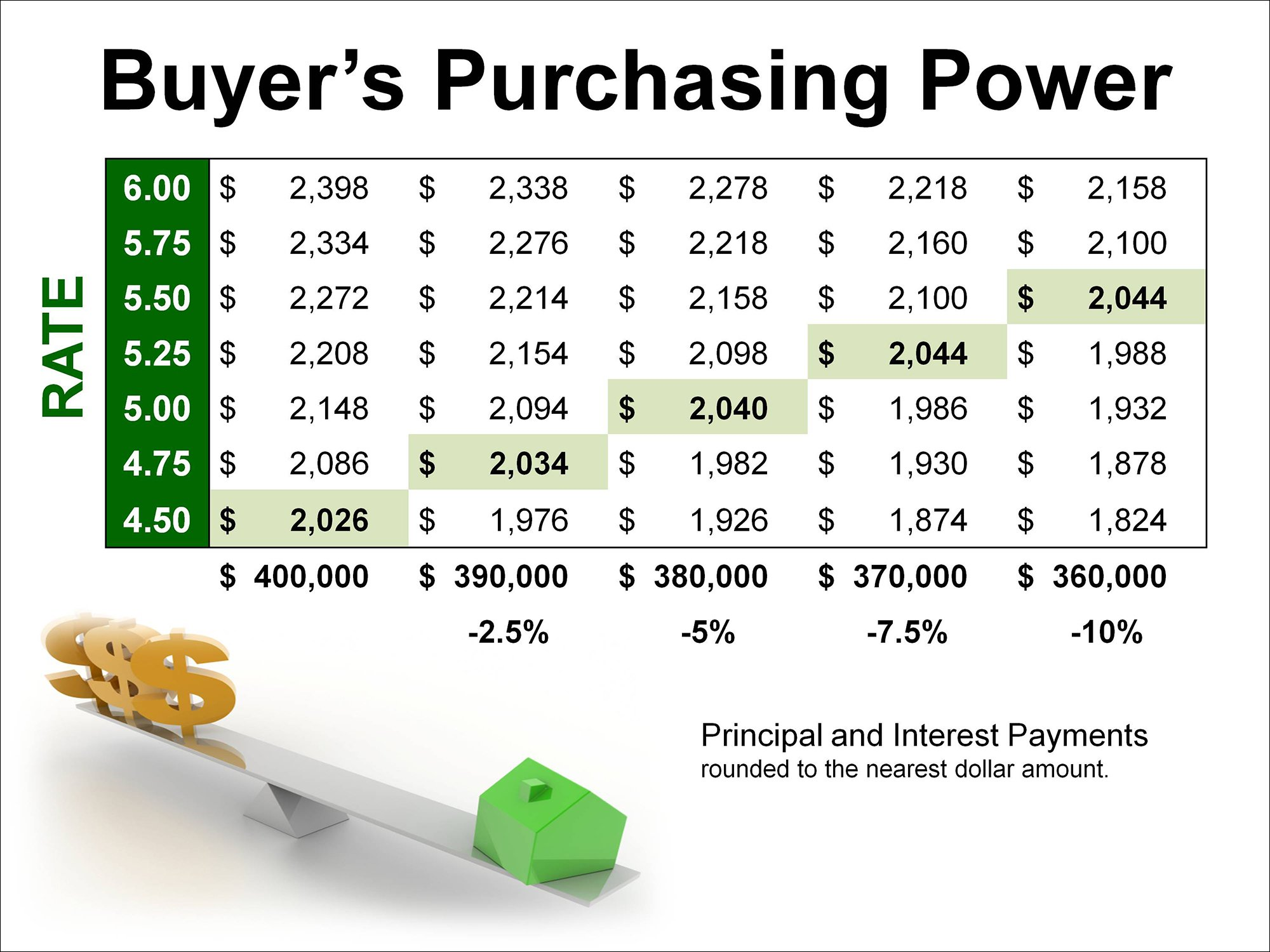 Buyer's Purchasing Power | Keeping Current Matters
