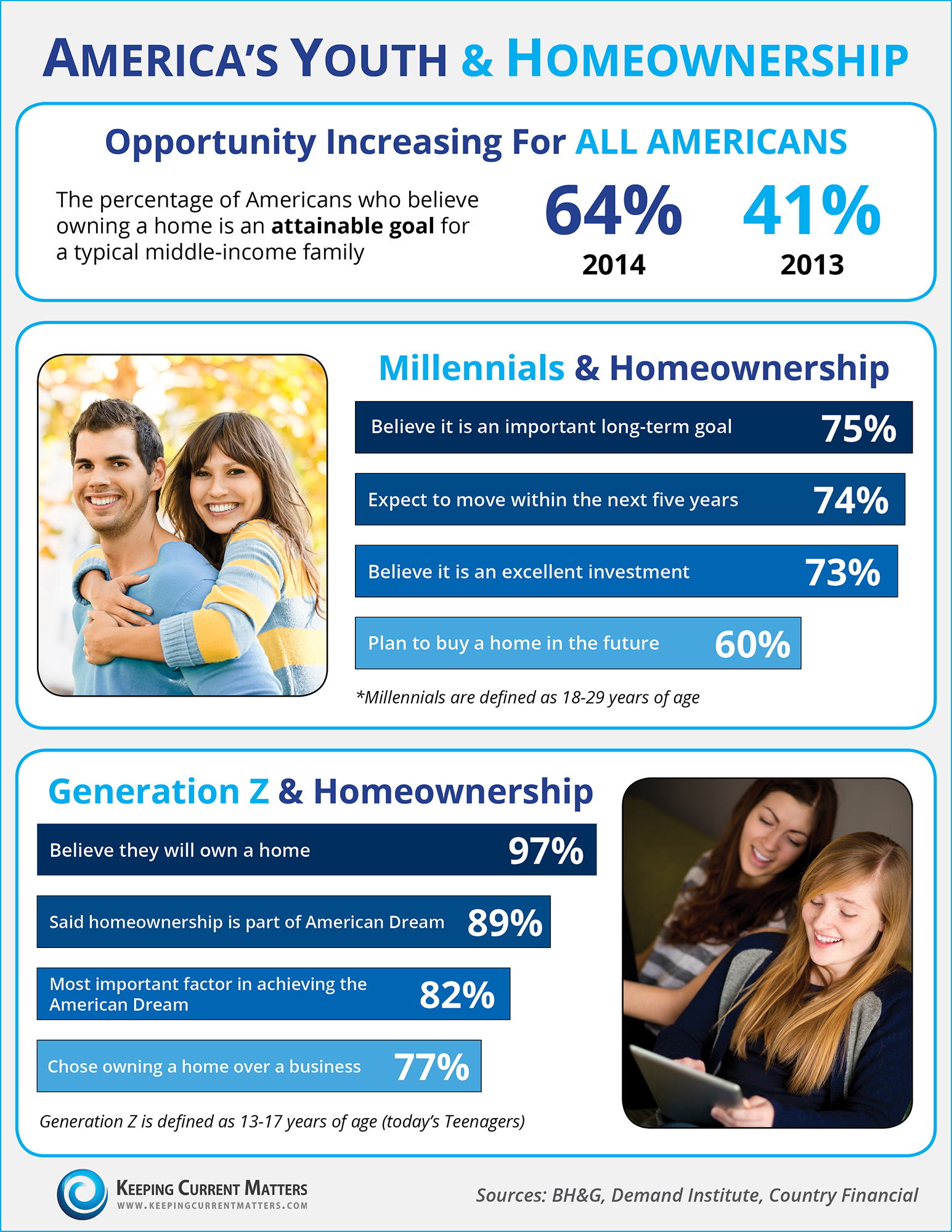 Youth & Homeownership [INFOGRAPHIC] | Keeping Current Matters