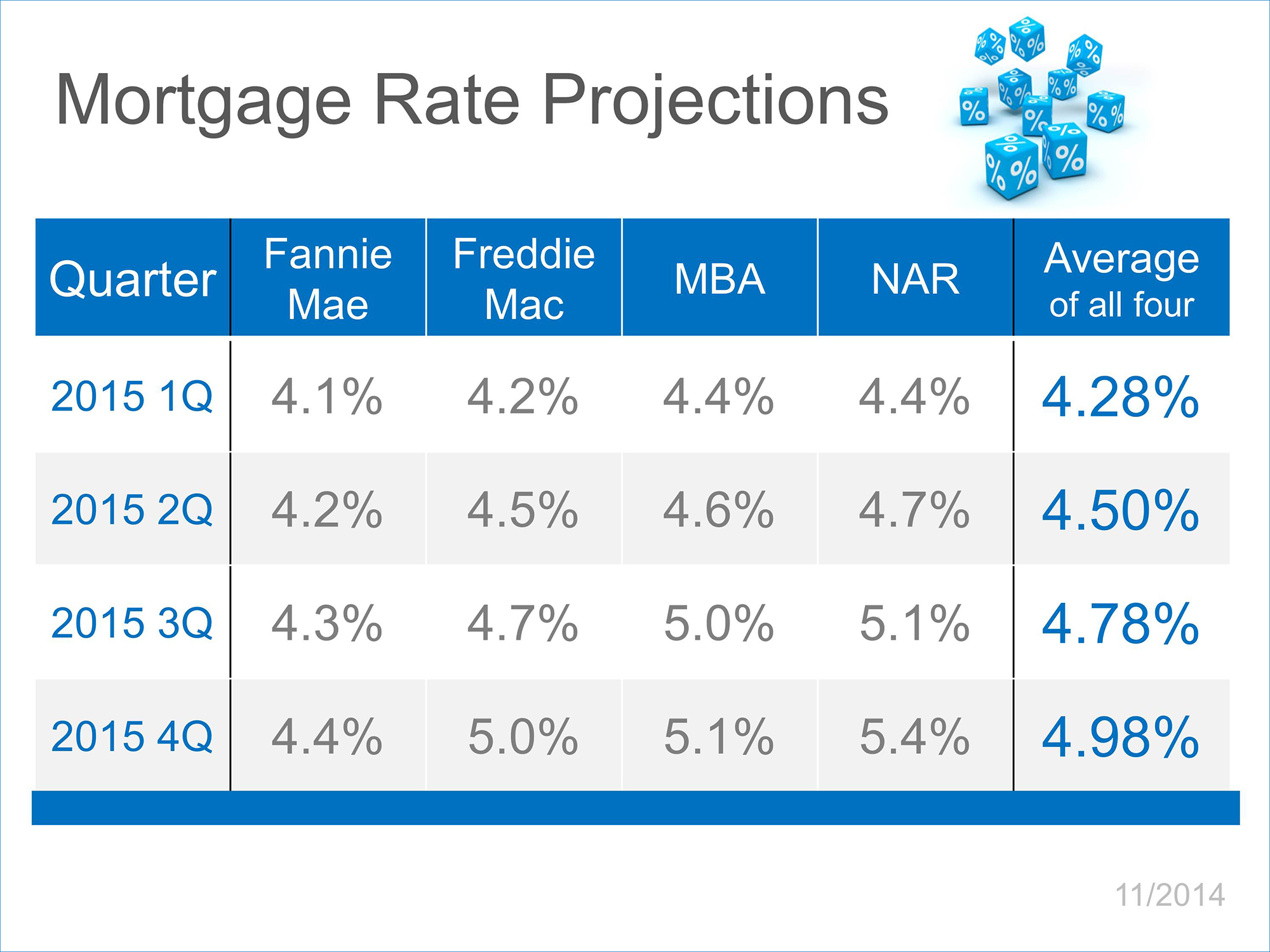 Mortgage Rate Projections  Keeping Current Matters