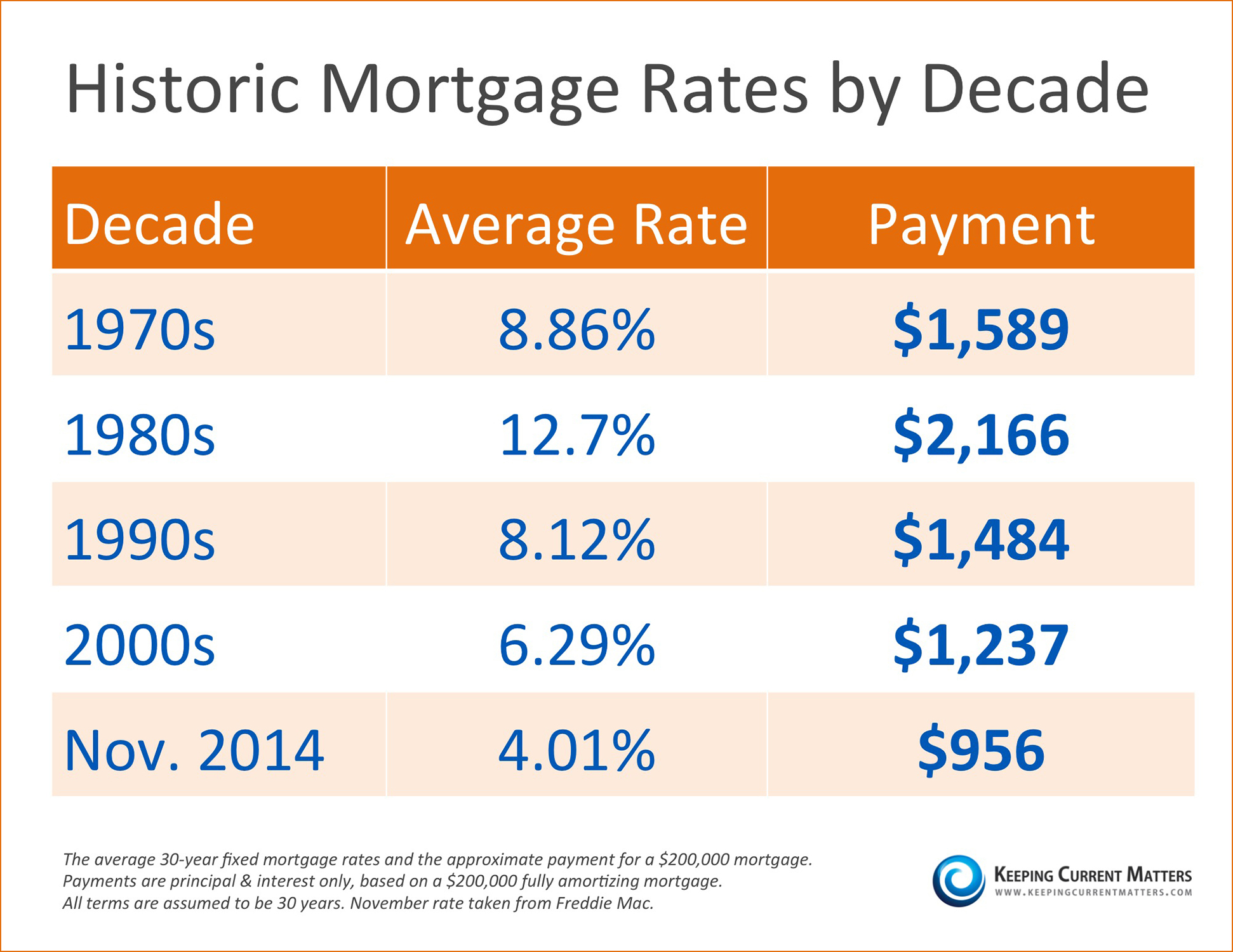 Historic Mortgage Rates by Decade [INFOGRAPHIC] | Keeping Current Matters