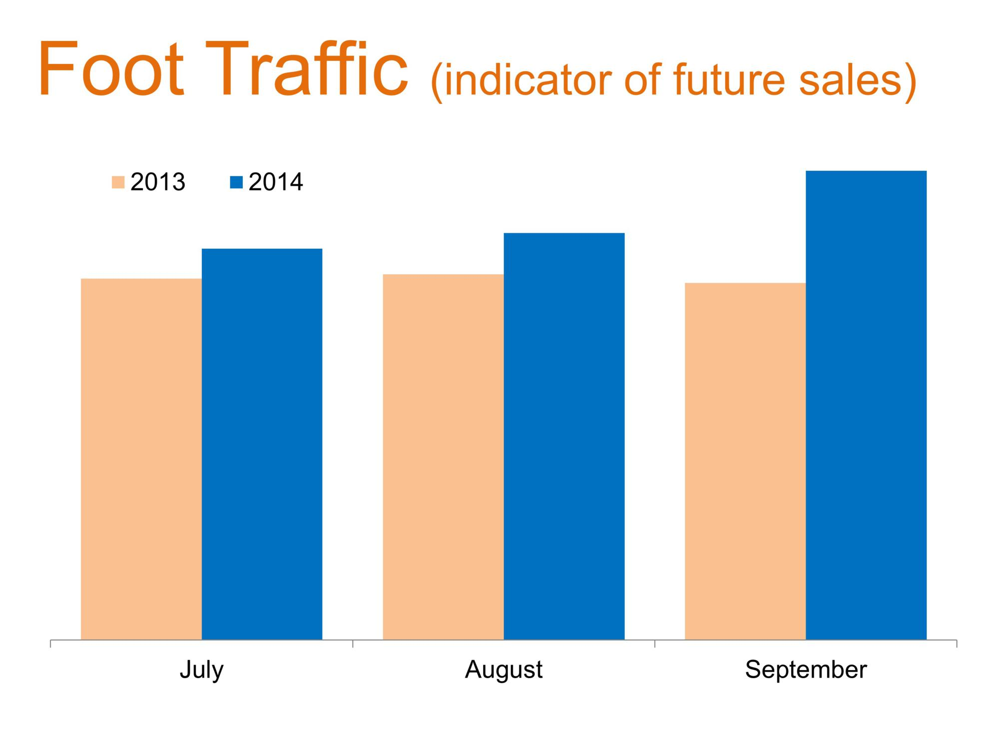 Foot Traffic and Sales