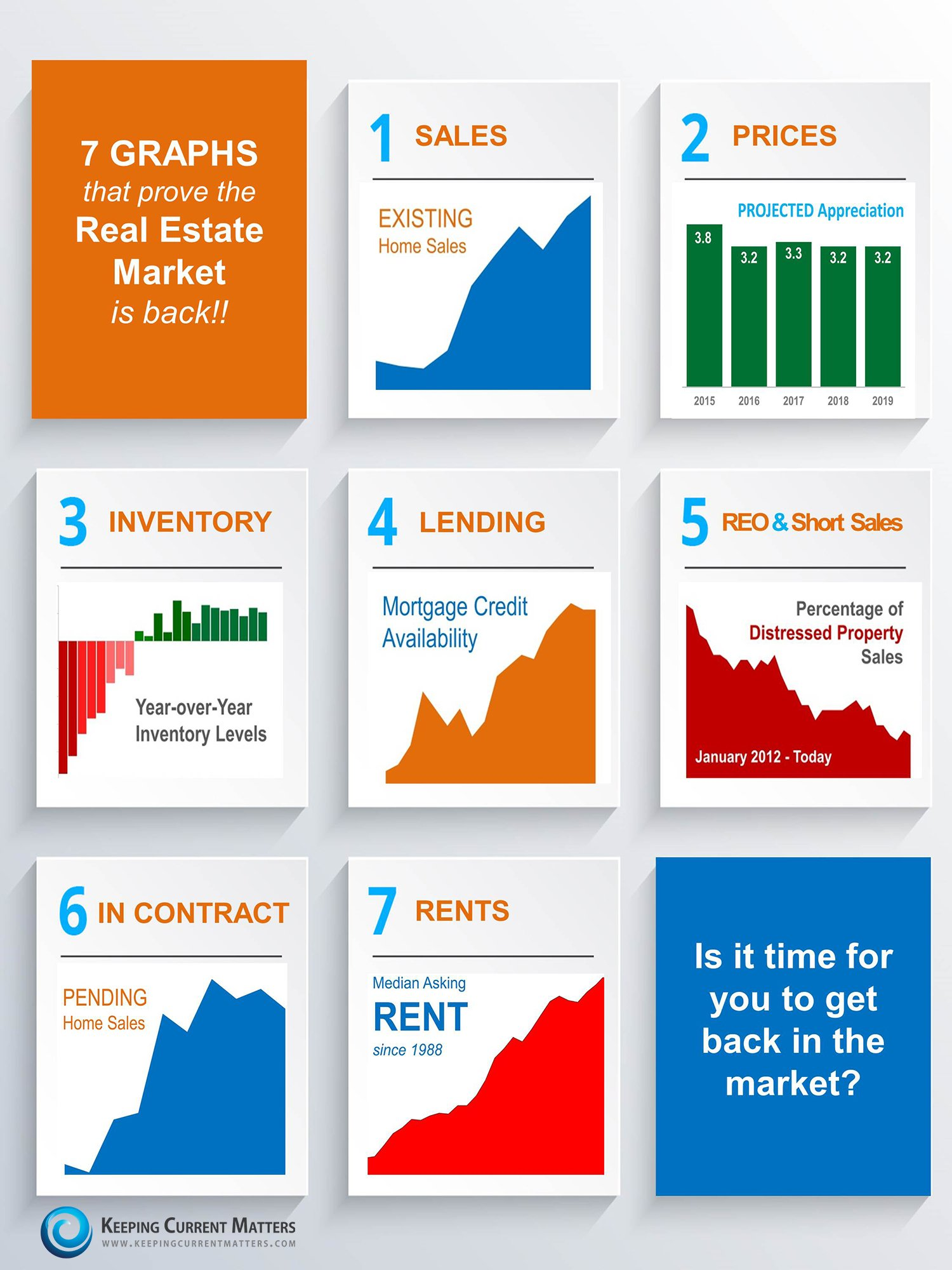 7 Graphs that prove the Real Estate Market is Back! | Keeping Current Matters