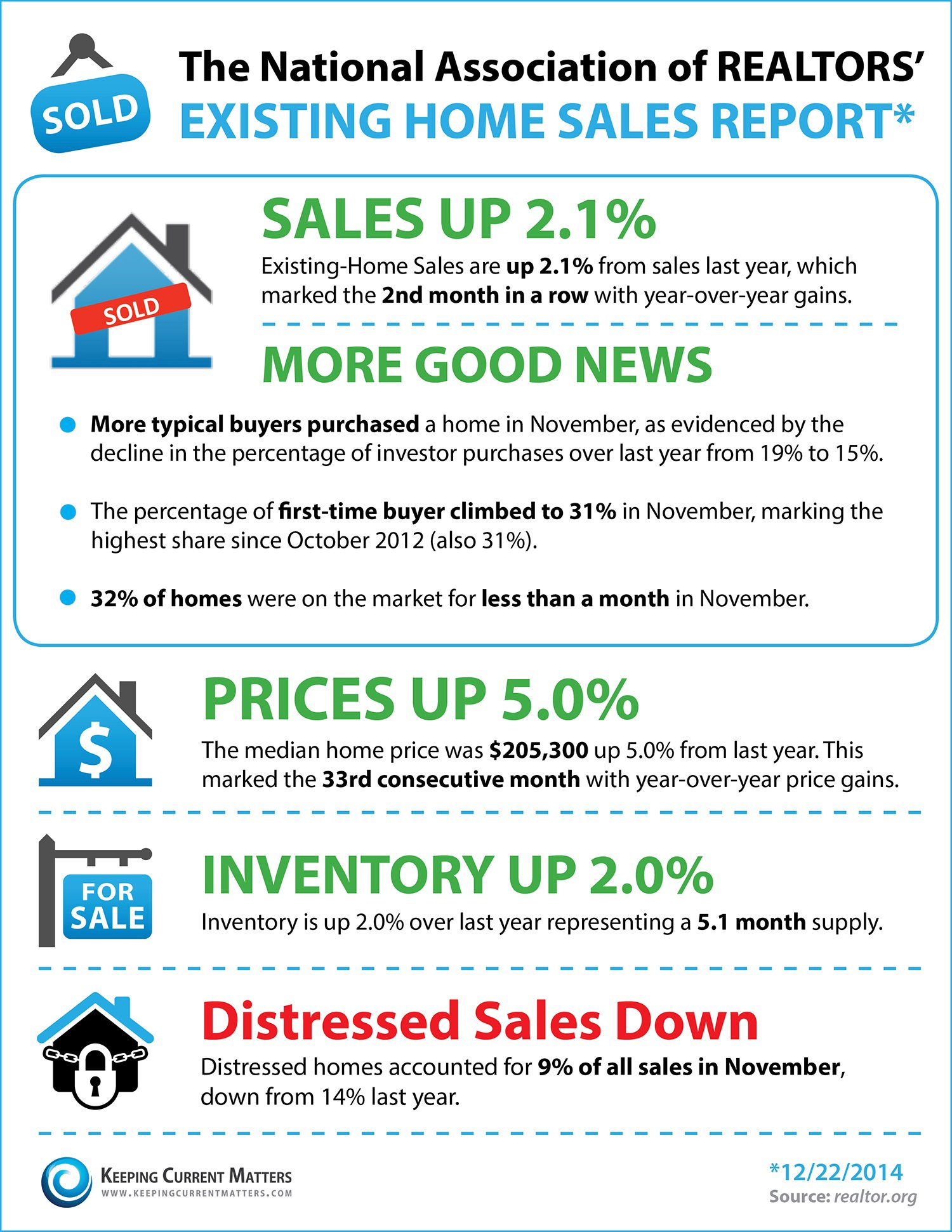 NAR's Existing Home Sales Report