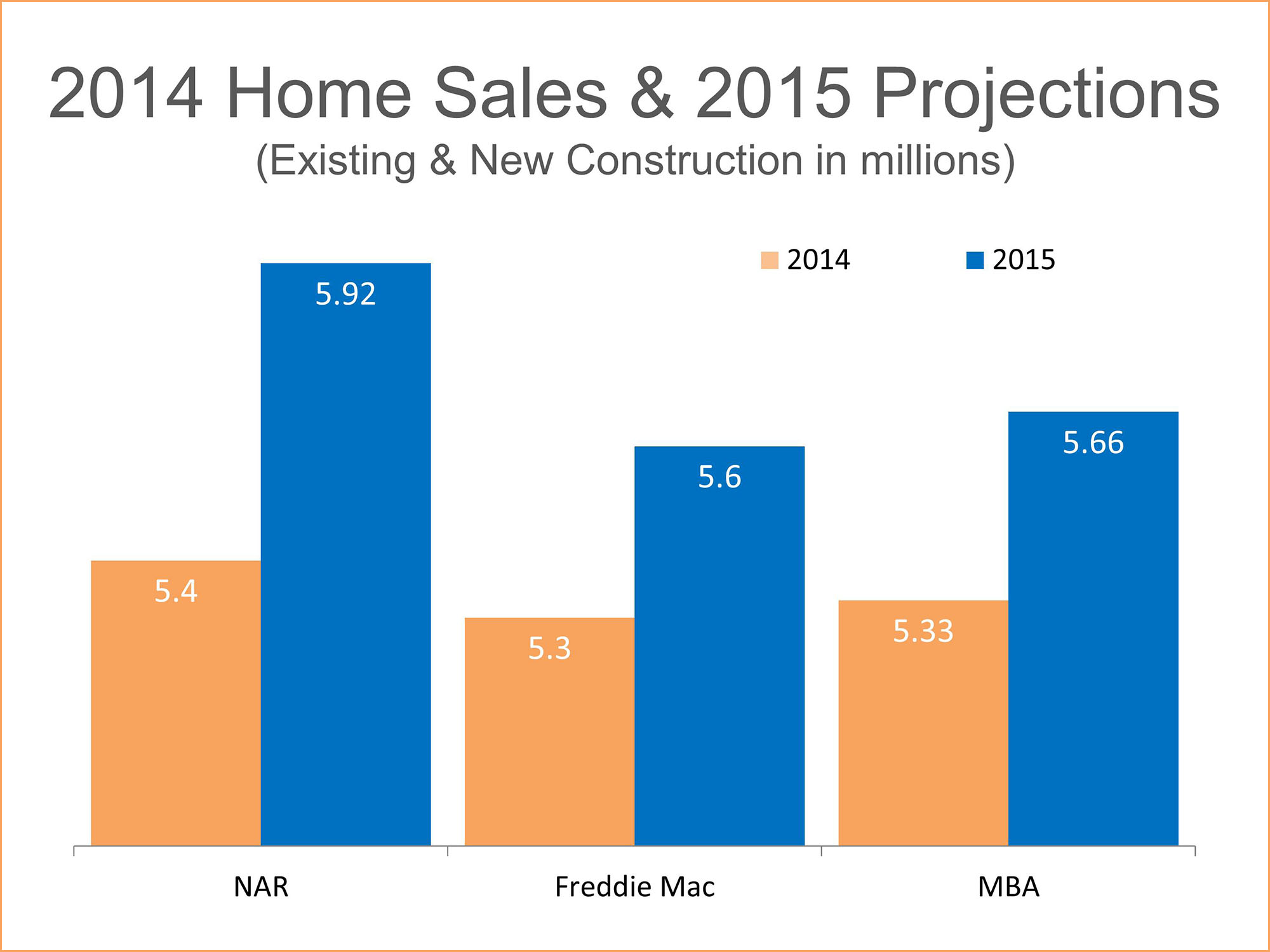 Home Sales to Hit 2007 Record