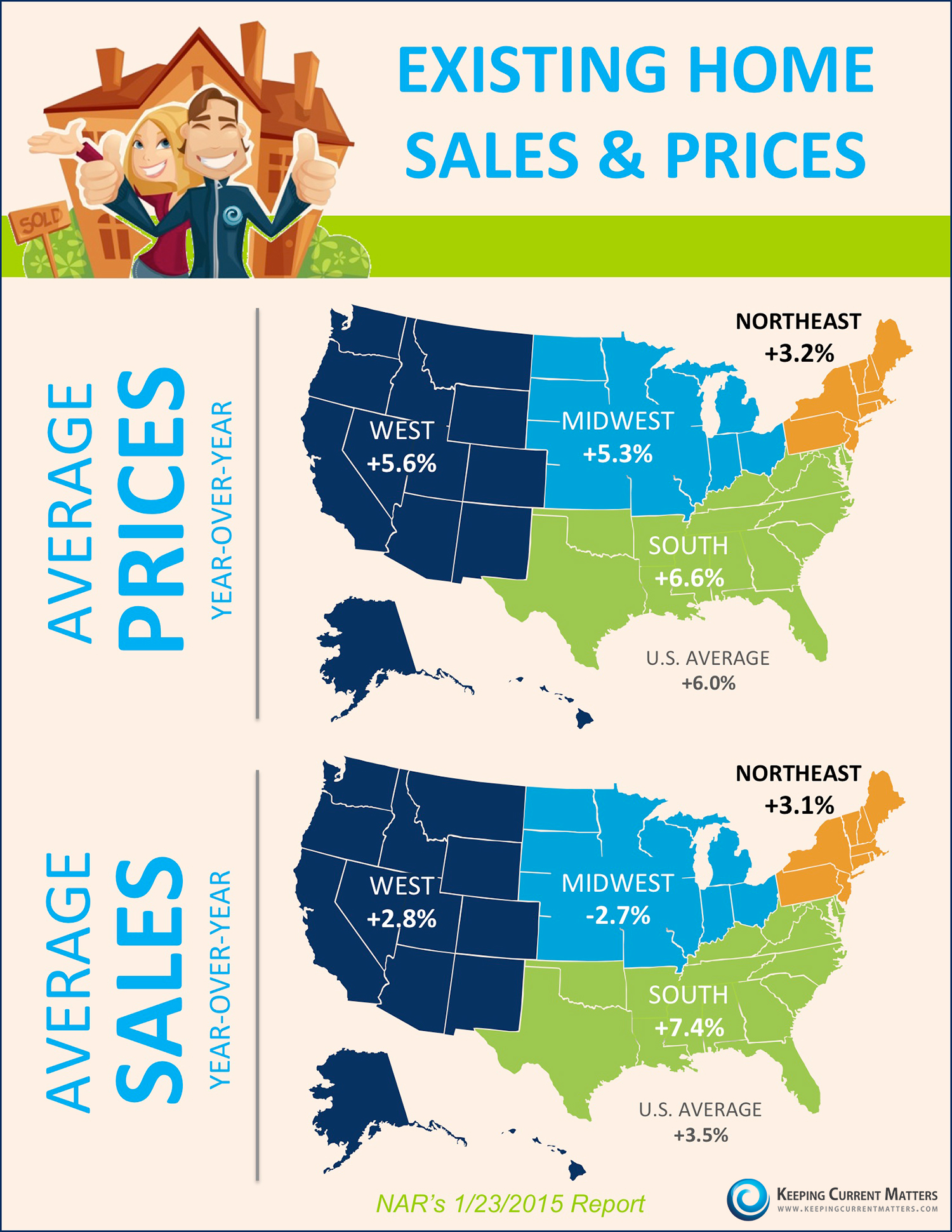 Existing Home Sales & Prices [INFOGRAPHIC] | Keeping Current Matters