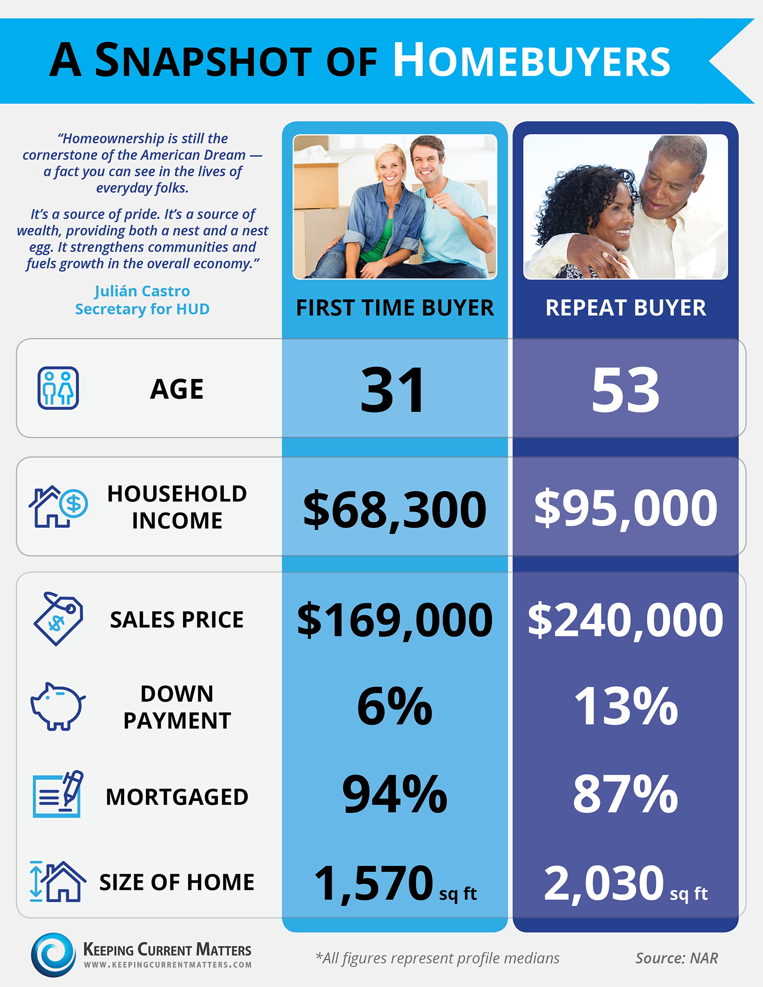 Buyer Snapshot: Repeat vs. First-Time Buyers