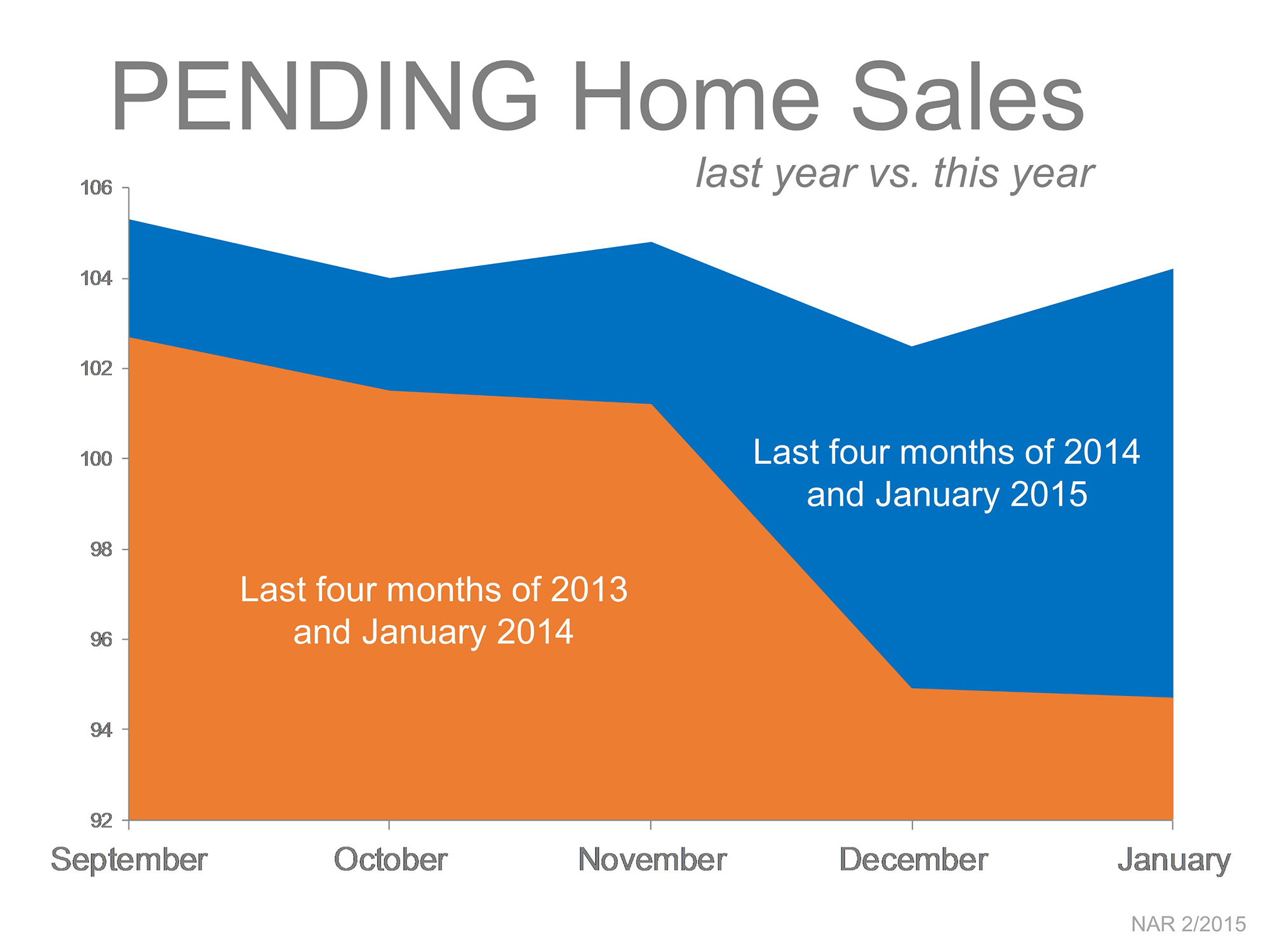 Pending and Existing Home Sales: Last Year vs. This Year