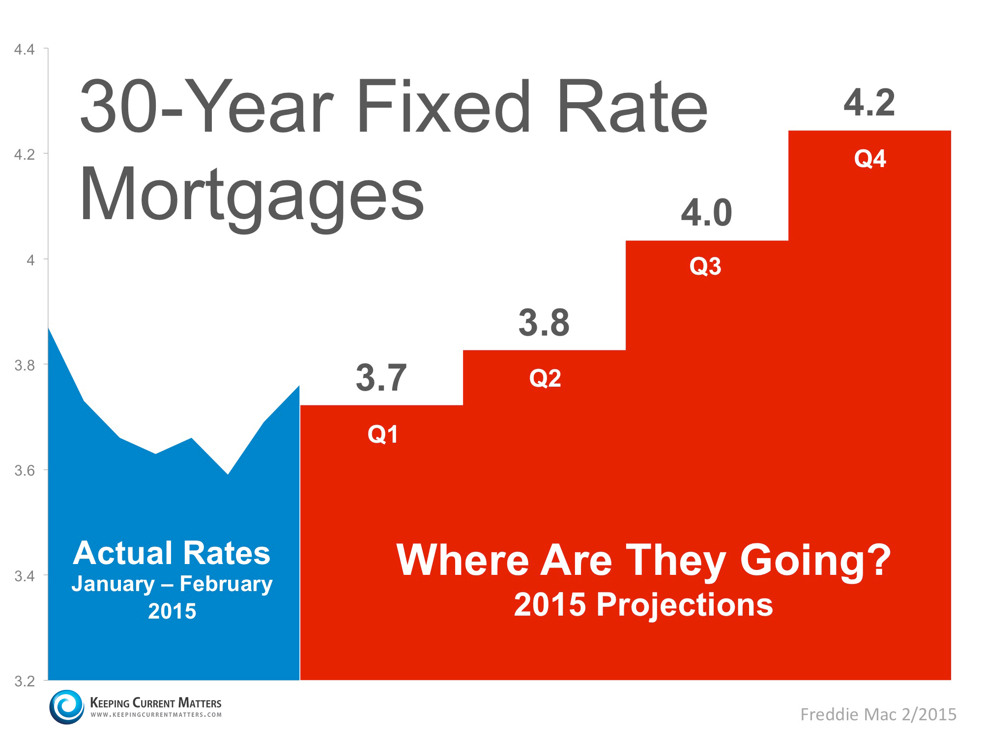 Keeping Current Matters | Where Are Mortgage Rates Headed?