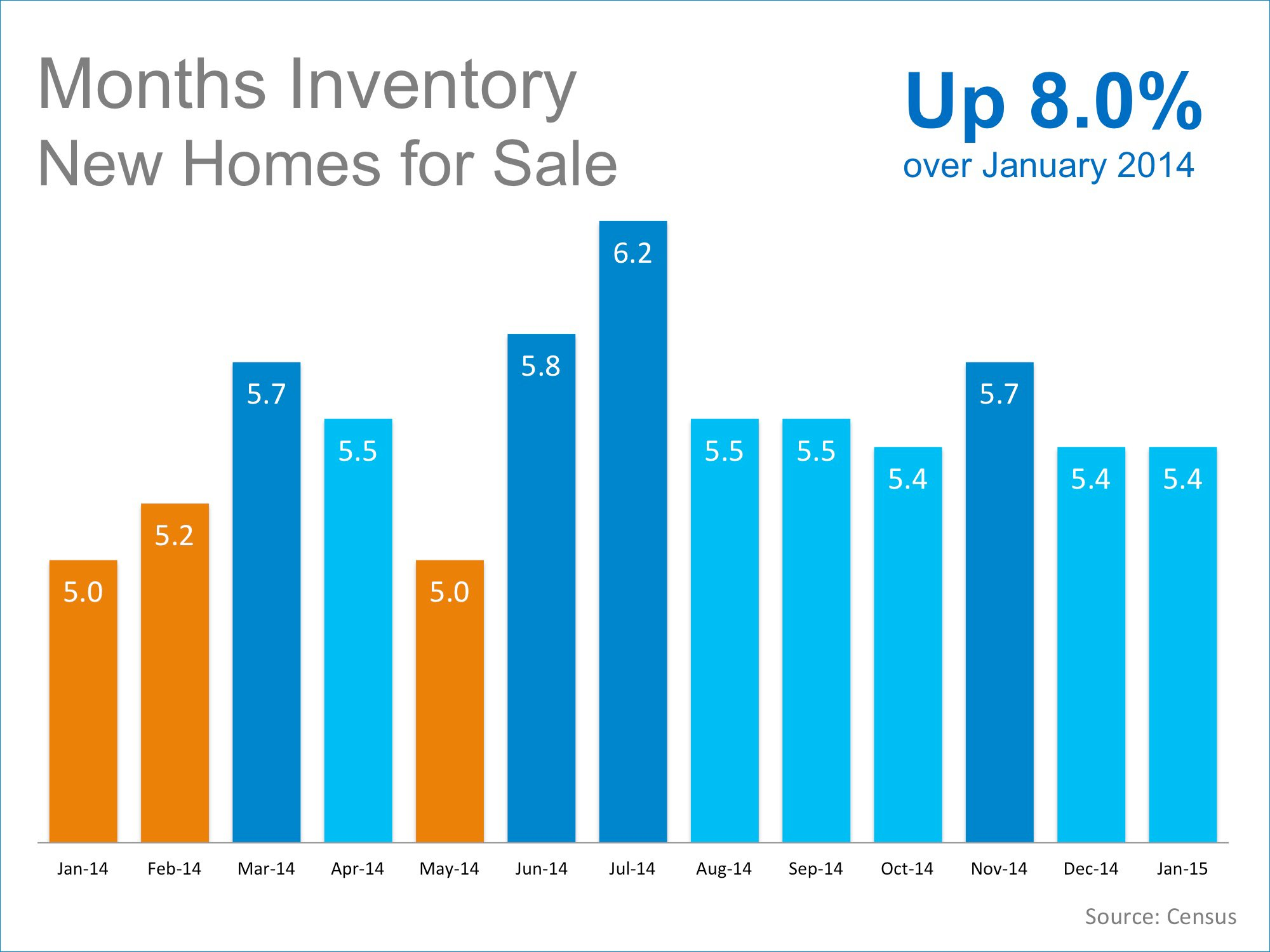 Months Inventory New Homes for Sale   Keeping Current Matters