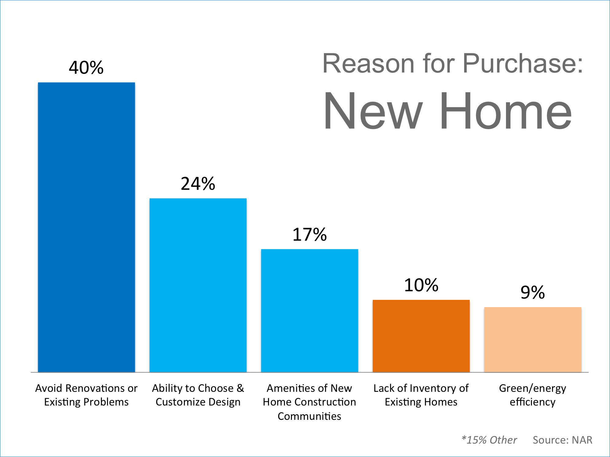 Reasons to Purchase a New Home   Keeping Current Matters