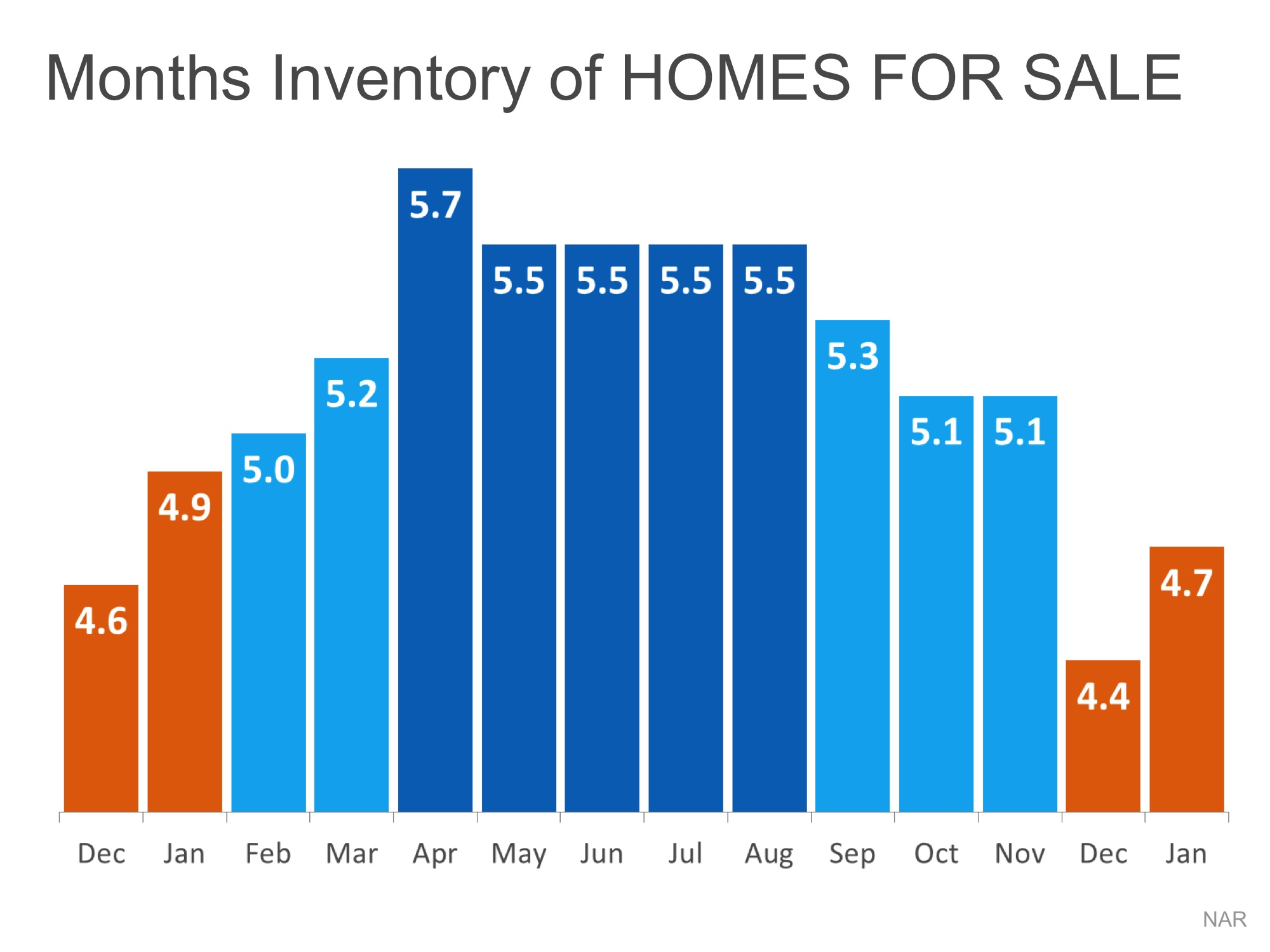 Months Inventory Homes For Sale | Keeping Current Matters