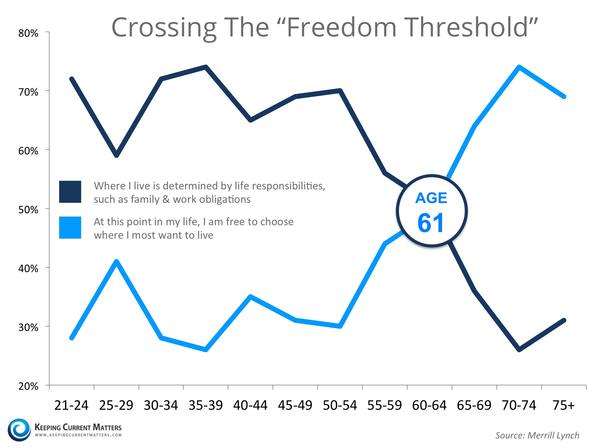 """Crossing The """"Freedom Threshold"""" 