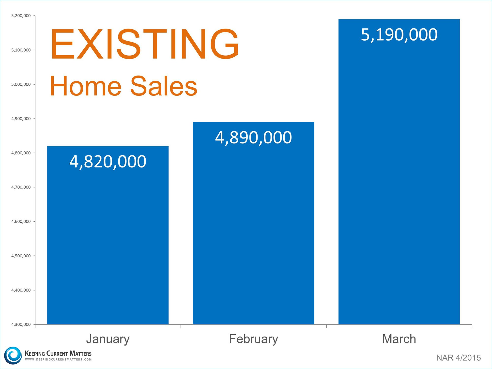 Existing Home Sales | Dean & Shanna Tucker Benchmark Mortgage