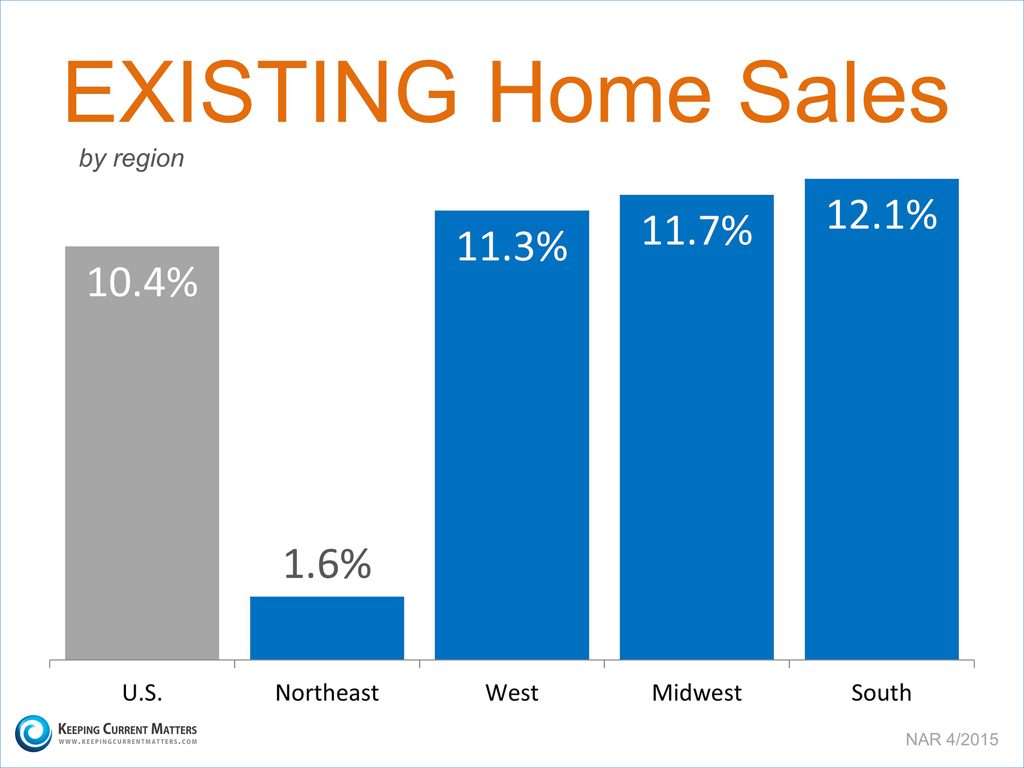 Existing Home Sales by Region | Dean & SHanna Tucker Benchmark Mortgage