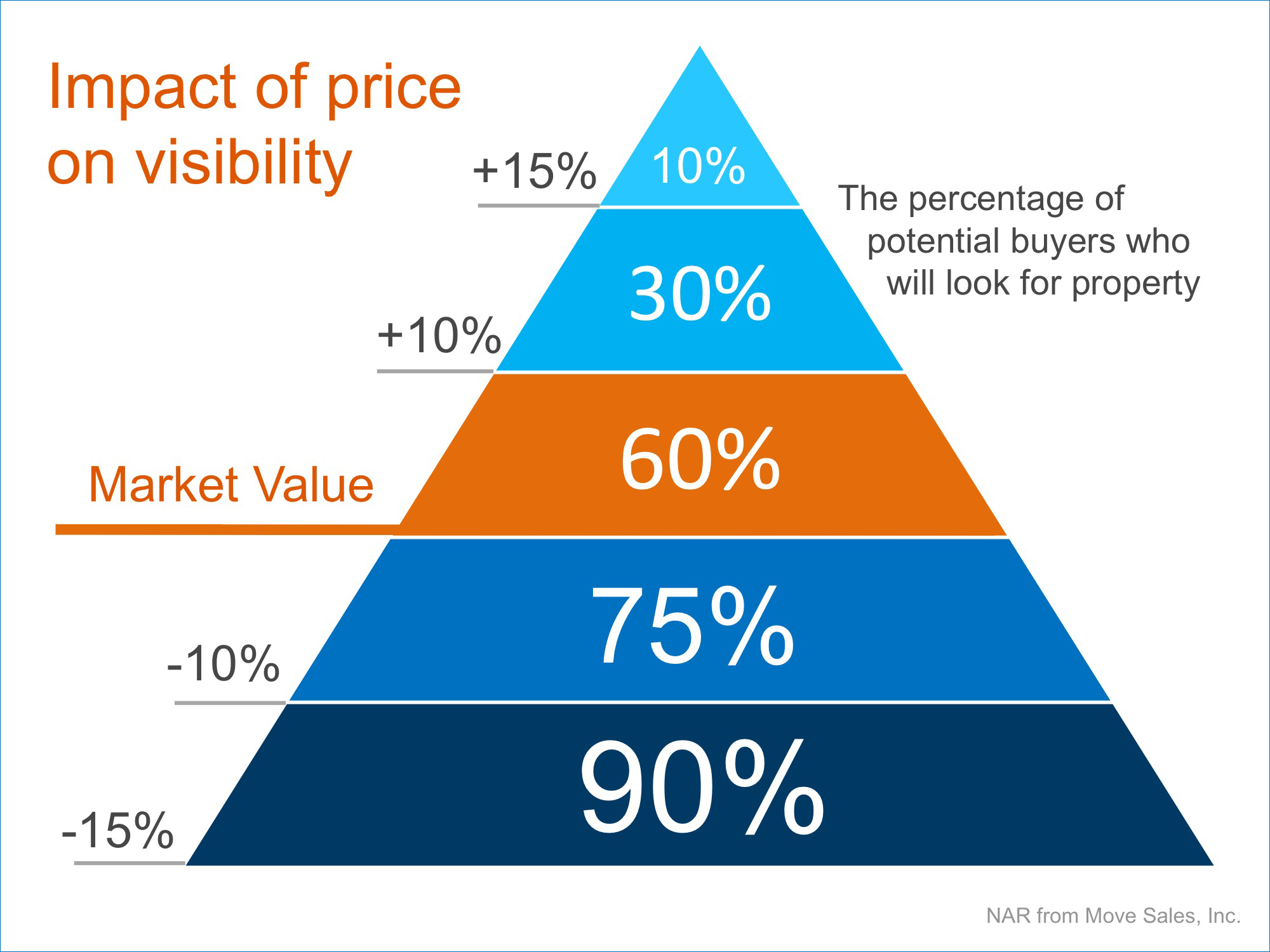 Price It Right | Keeping Current Matters