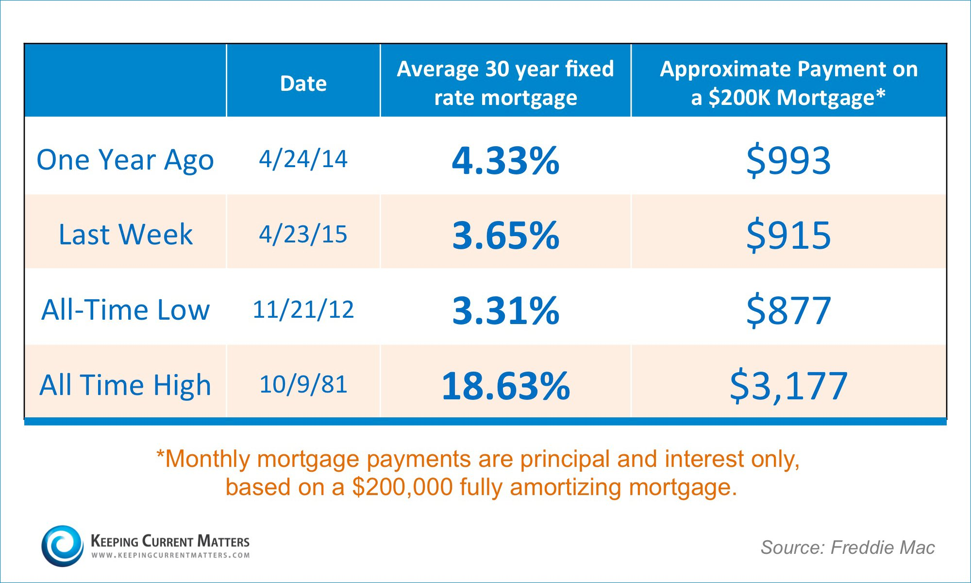 Mortgage Payments | Keeping Current Matters
