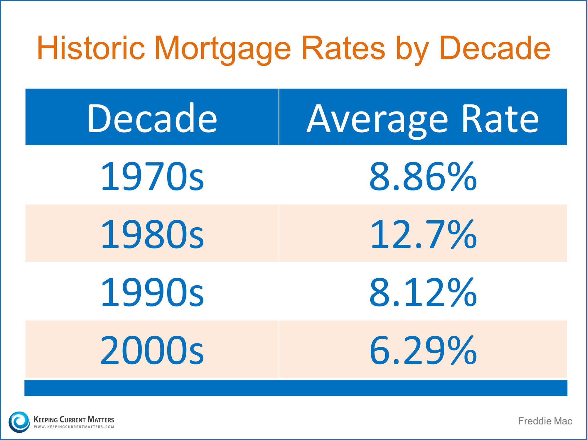 Historic Mortgage Rates by Decade | Dean & Shanna Tucker Benchmark Mortgage