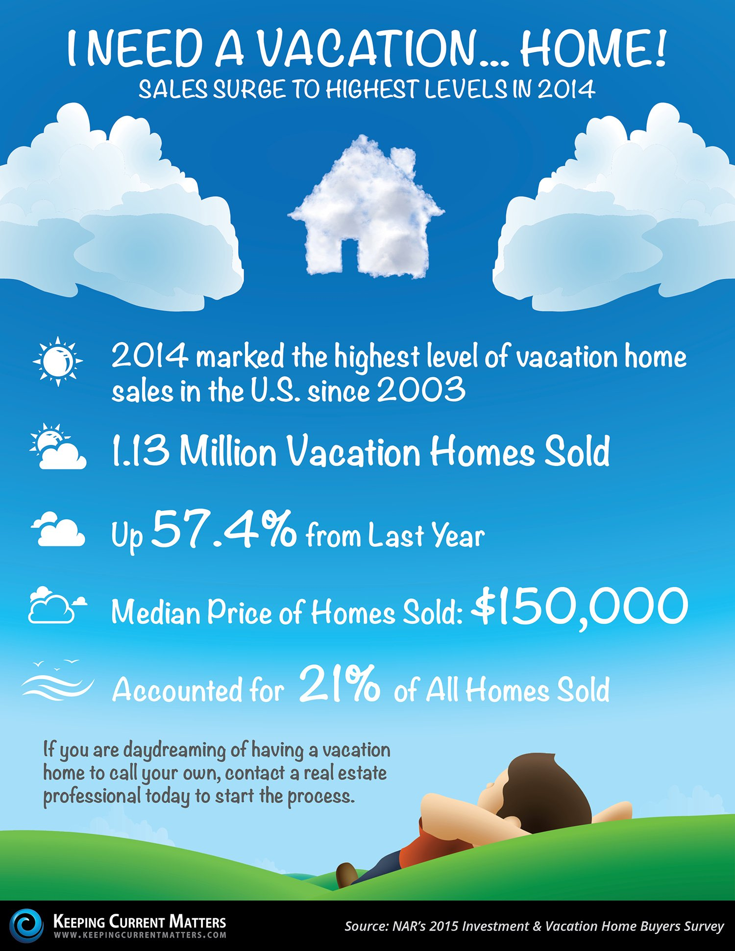 Surging Vacation Home Sales