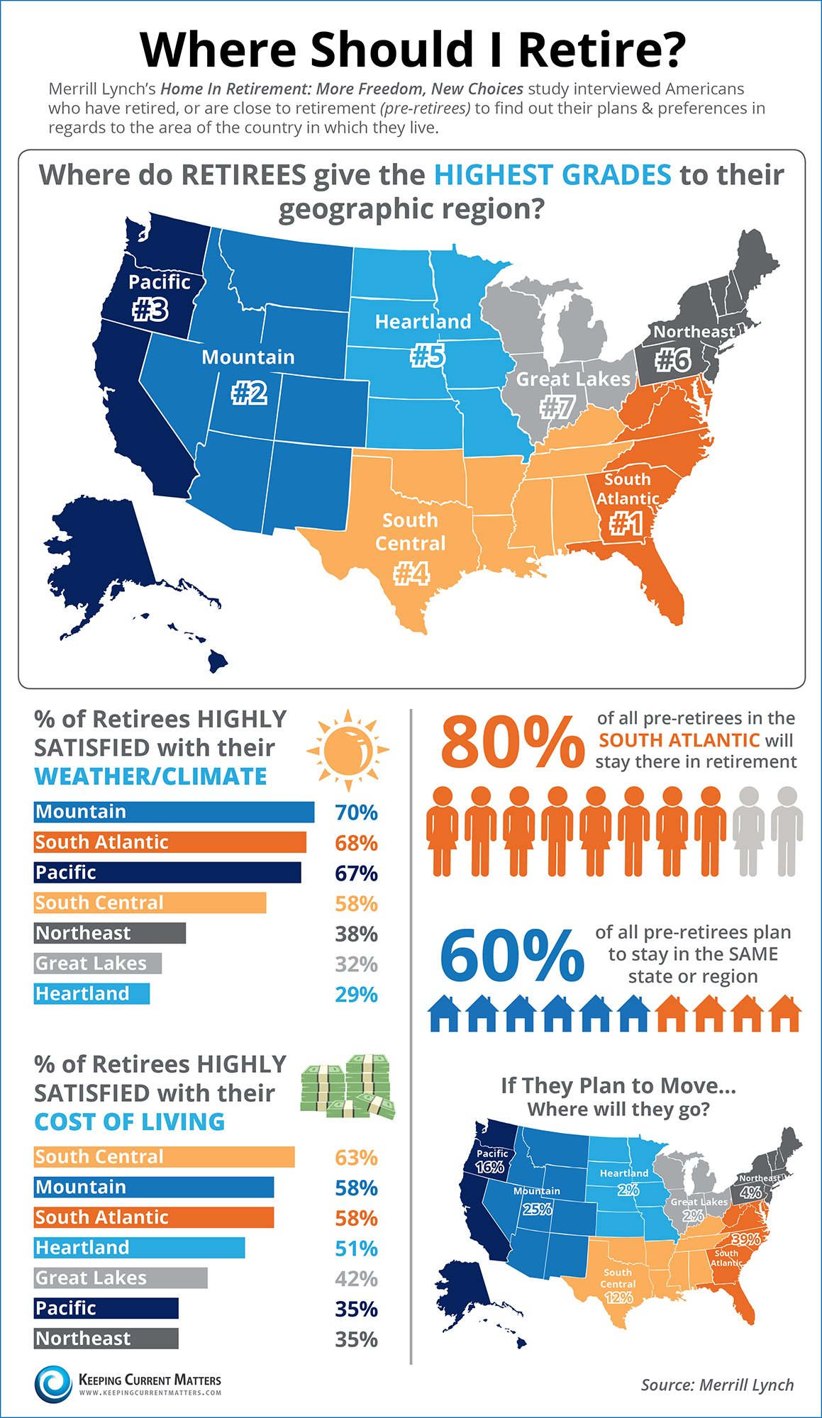 Where Should I Retire [INFOGRAPHIC] | Keeping Current Matters