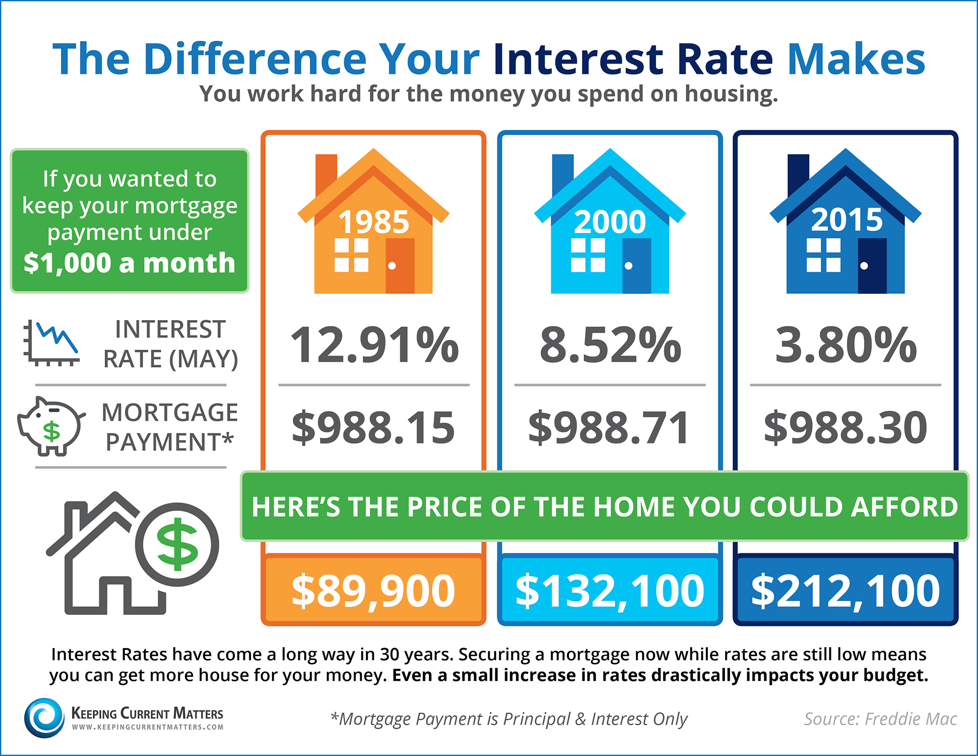 The Difference Your Interest Rate Makes [INFOGRAPHIC] | Keeping Current Matters