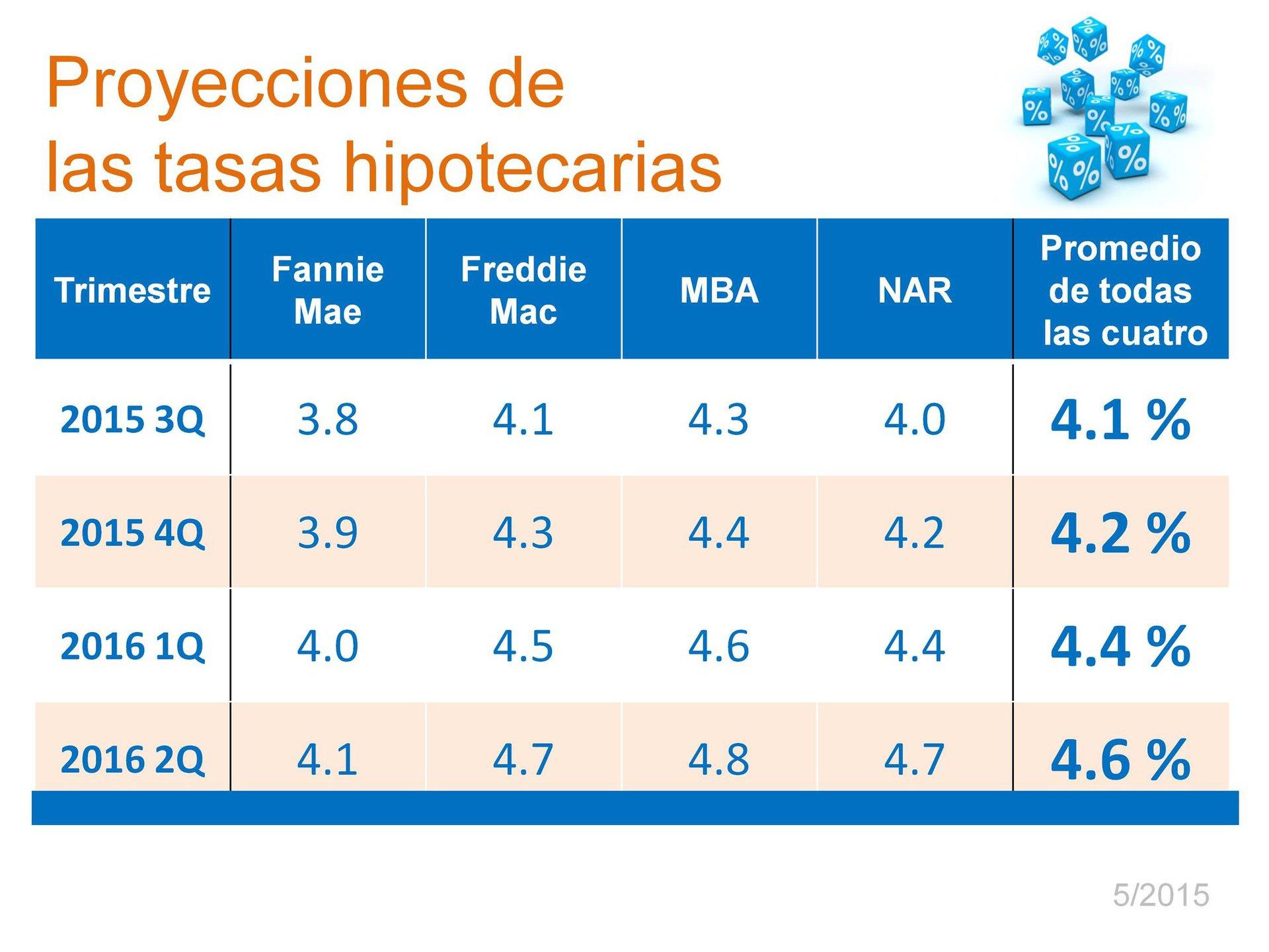 Interest Rates 2 SP