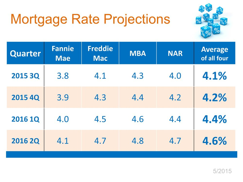 Why Rates Matter
