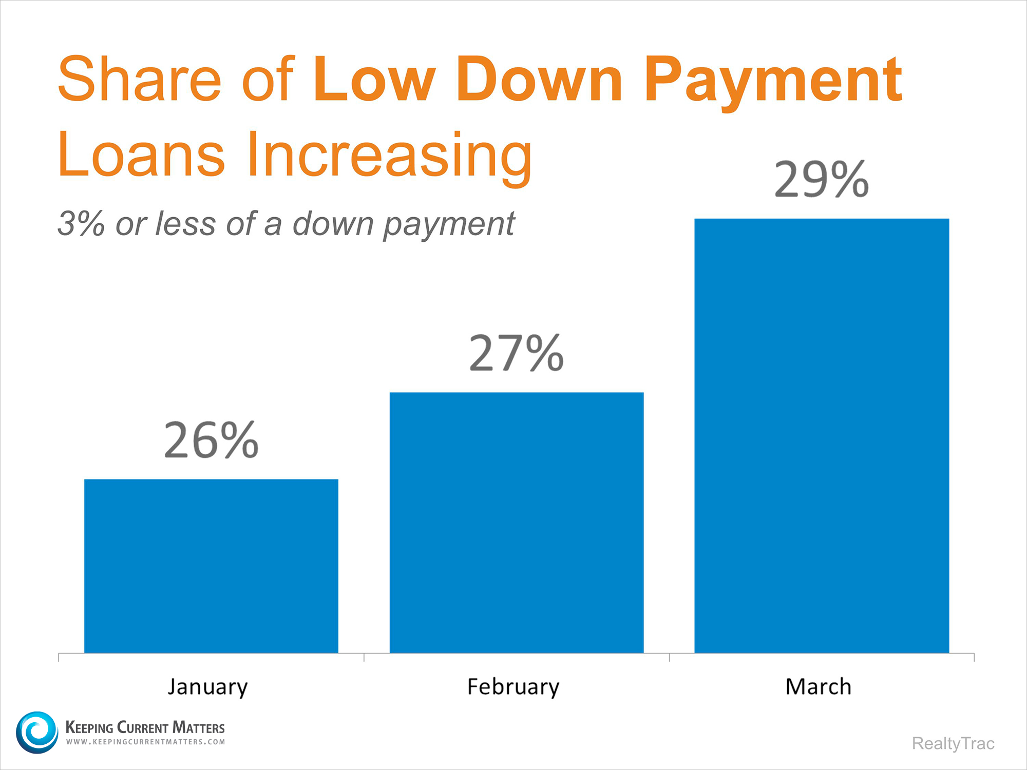 Percent of Low Down Payments | Keeping Current Matters