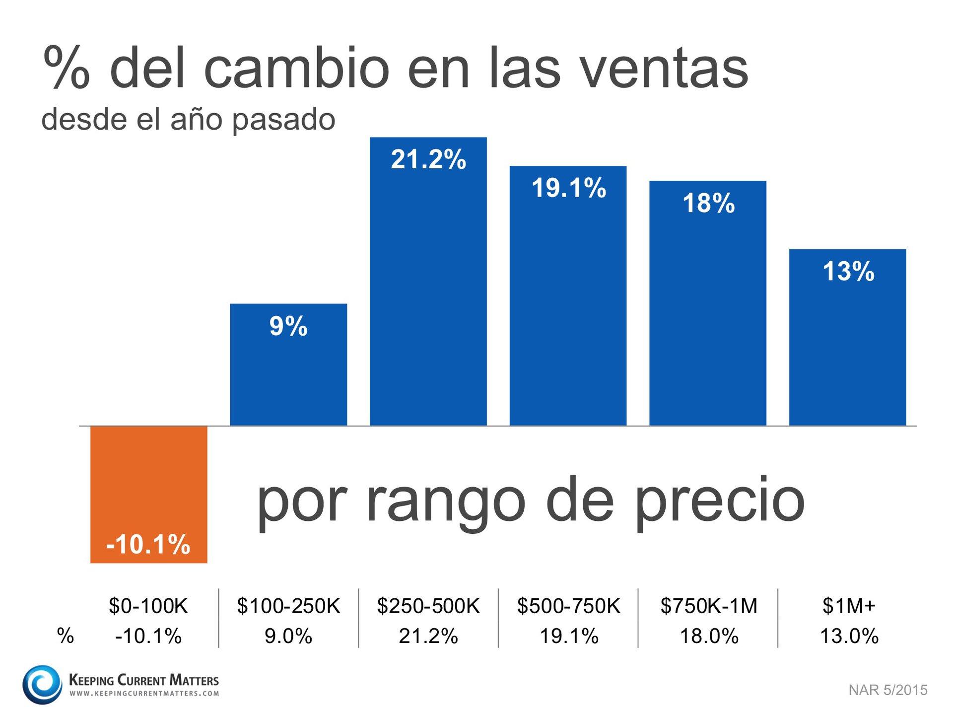 Porcentaje del cambio KCM