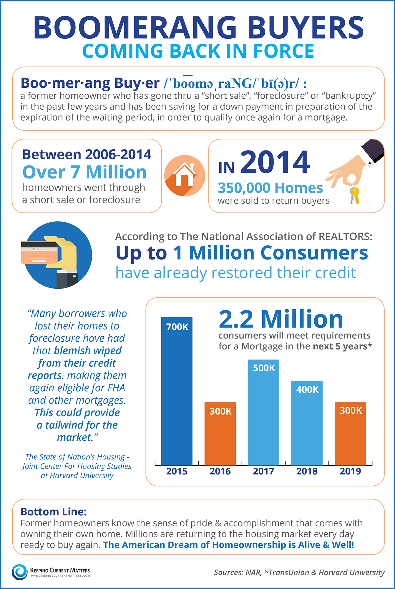 Boomerang Buyers Coming Back in Force [INFOGRAPHIC] | Keeping Current Matters